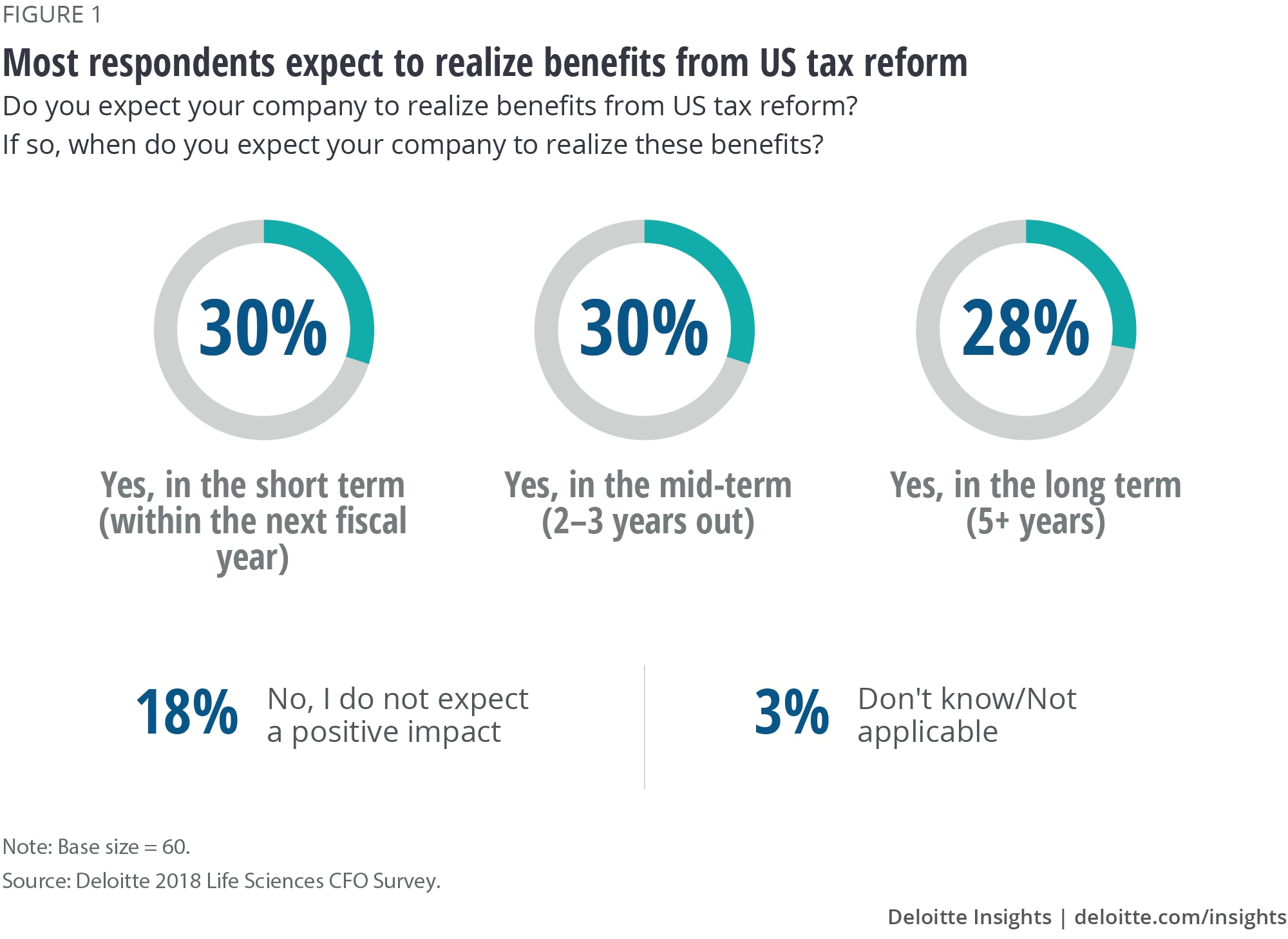 Most respondents expect to realize benefits from US tax reform