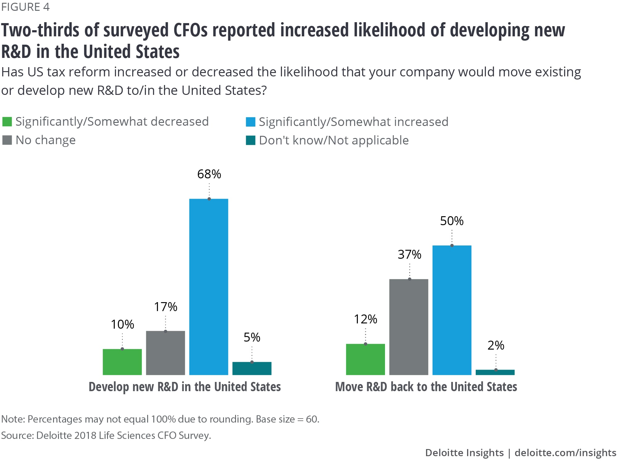 Two-thirds of surveyed CFOs reported increased likelihood of developing new R&D in the United States