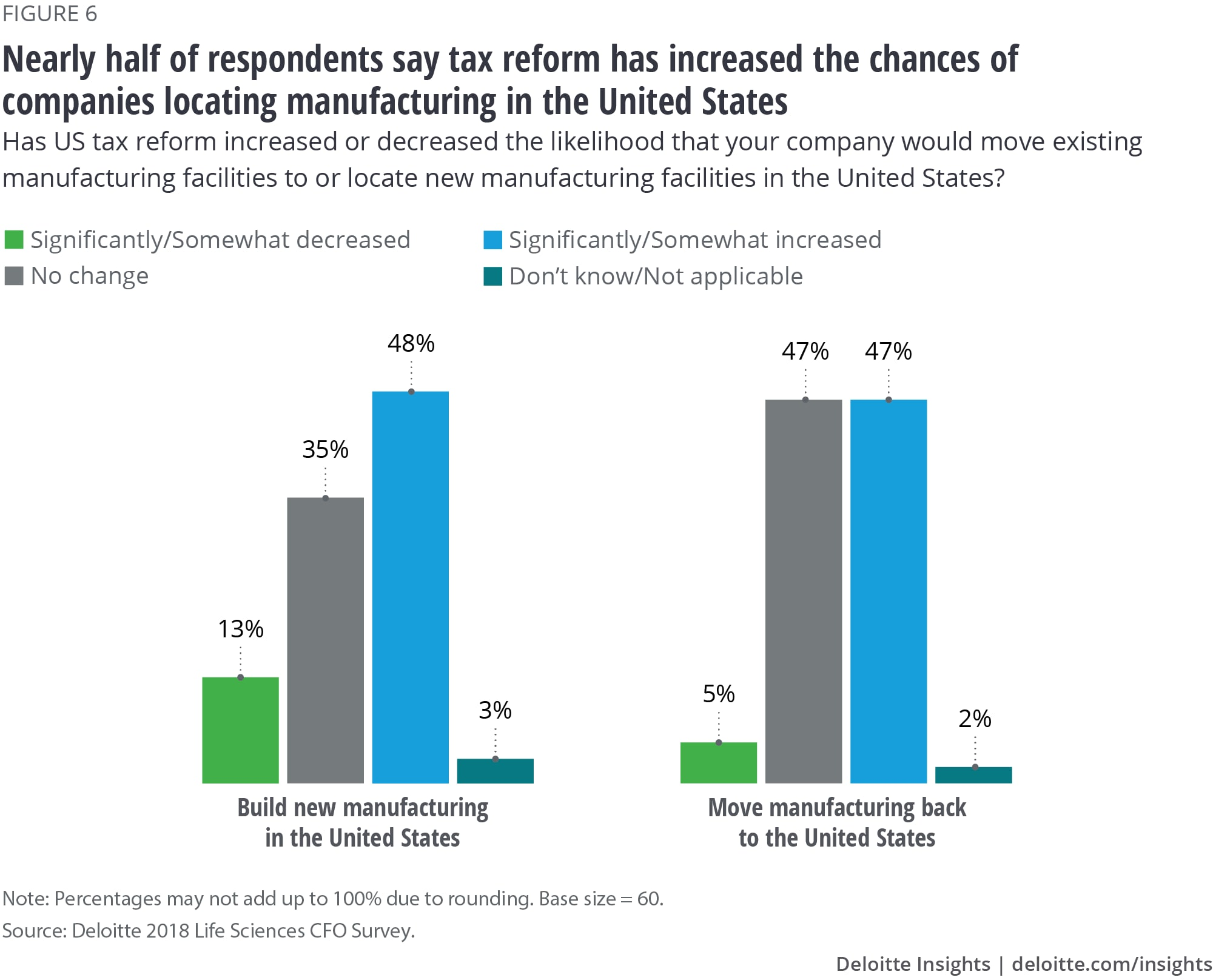 Nearly half of respondents say tax reform has increased the chances of companies locating manufacturing in the United States