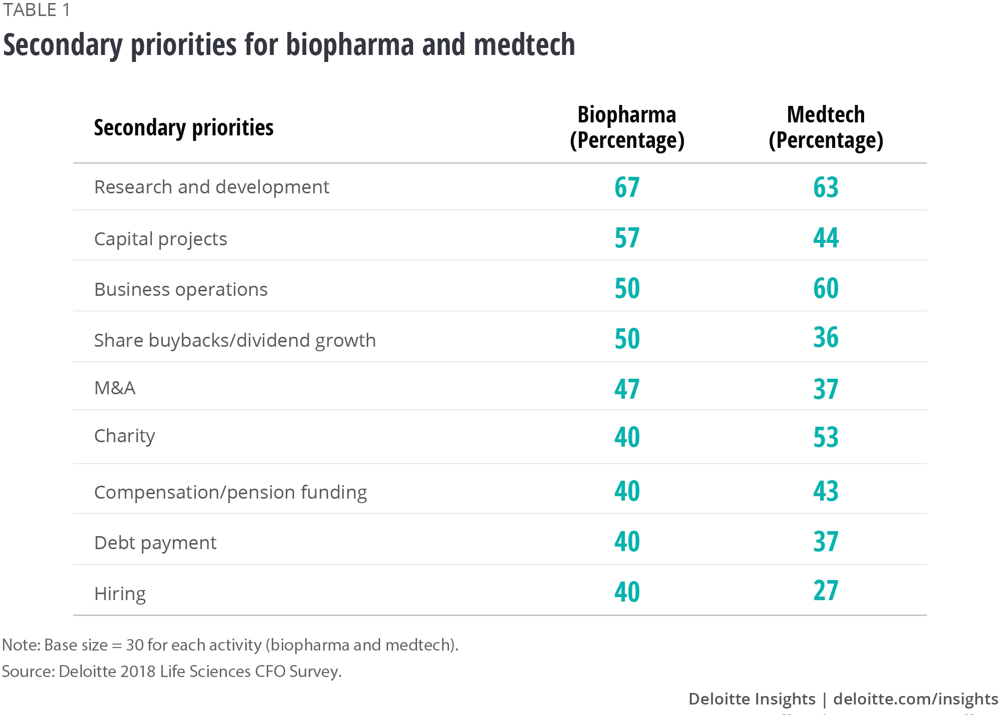 Secondary priorities for biopharma and medtech