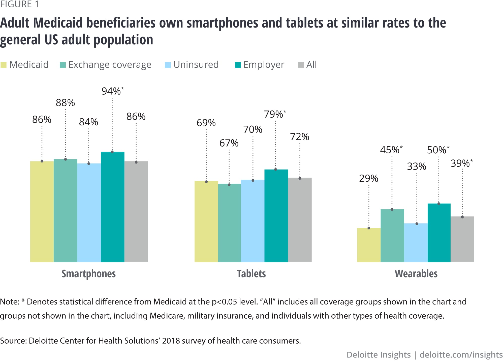 Adult Medicaid beneficiaries own smartphones and tablets at similar rates to the general US adult population