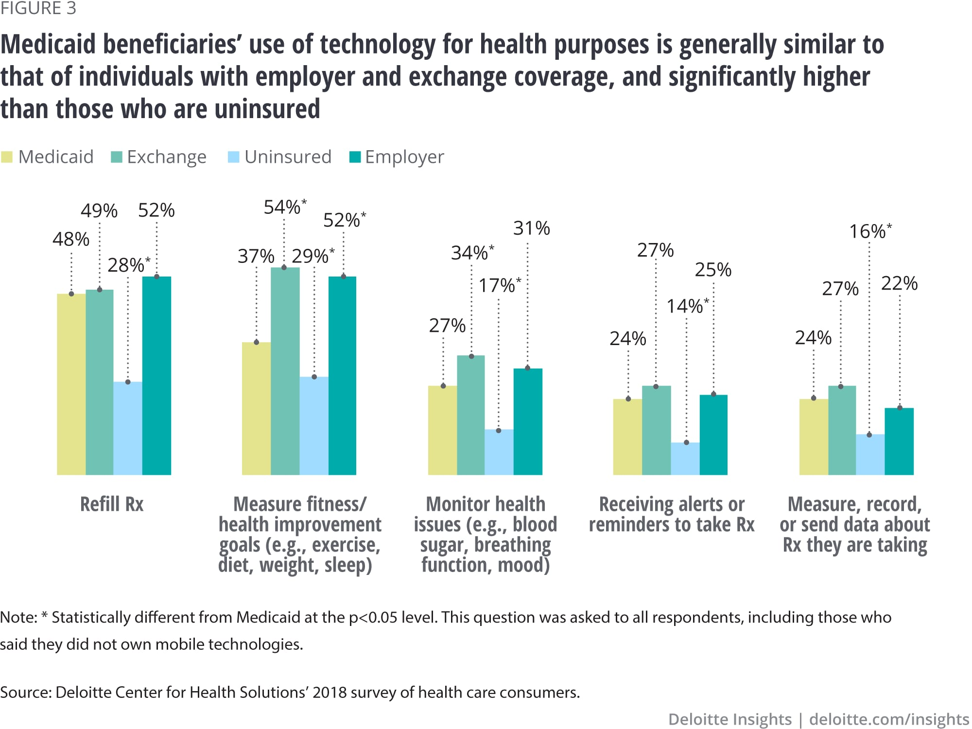 Medicaid beneficiaries' use of technology for health purposes is generally similar to that of individuals with employer and exchange coverage, and significantly higher than those who are uninsured