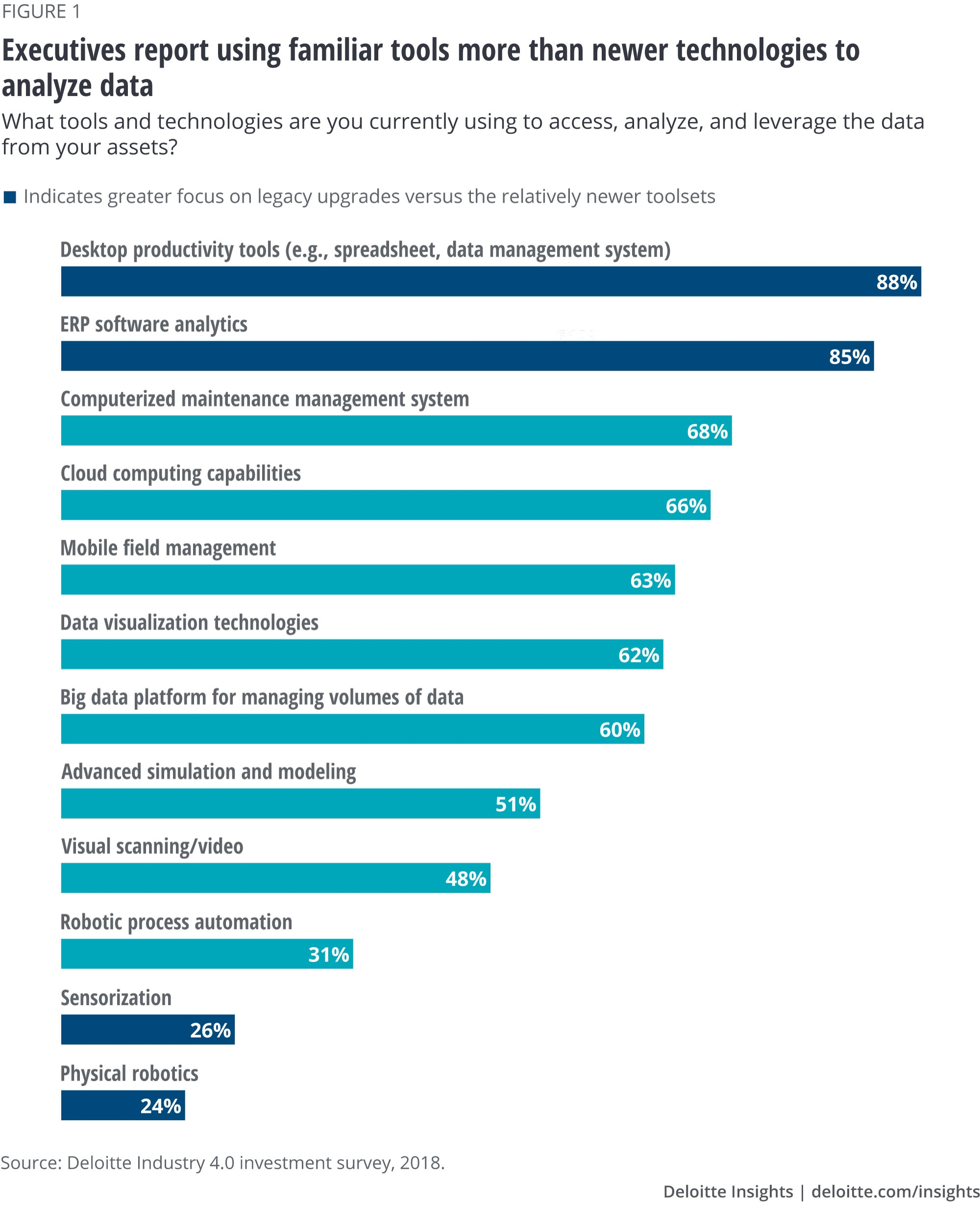 Executives report using familiar tools more than newer technologies to analyze data