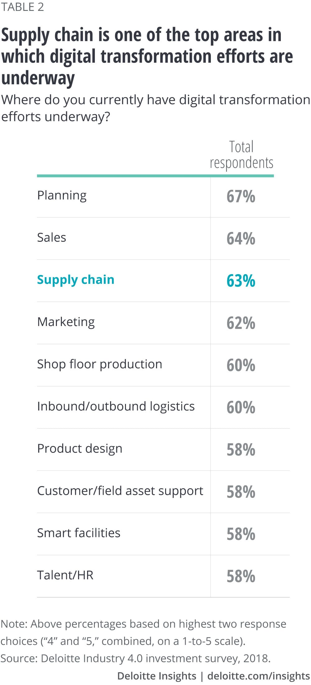 Supply chain is one of the top areas in which digital transformation efforts are underway
