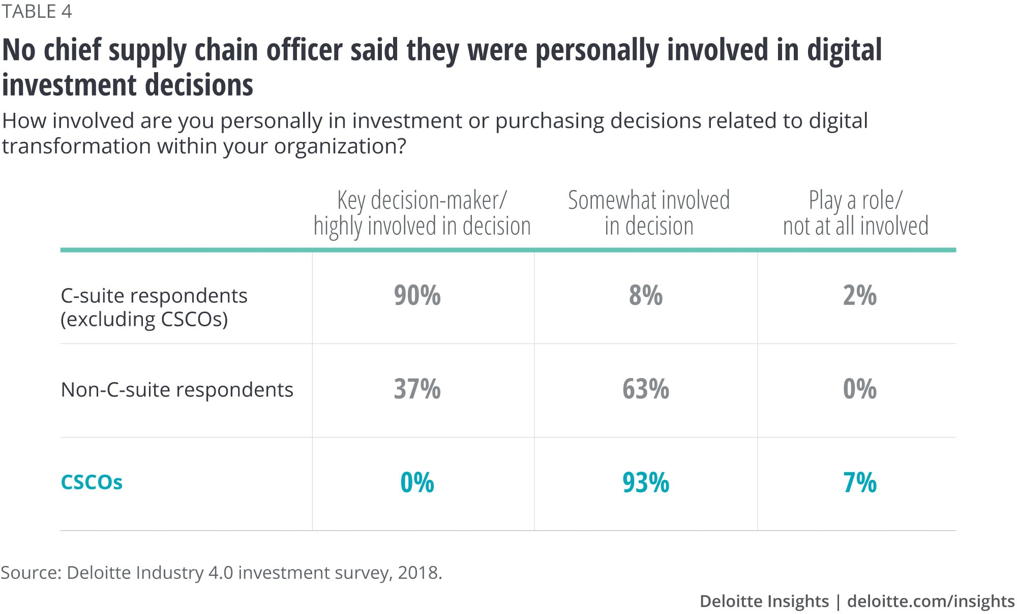 No chief supply chain officer said they were personally involved in digital investment decisions