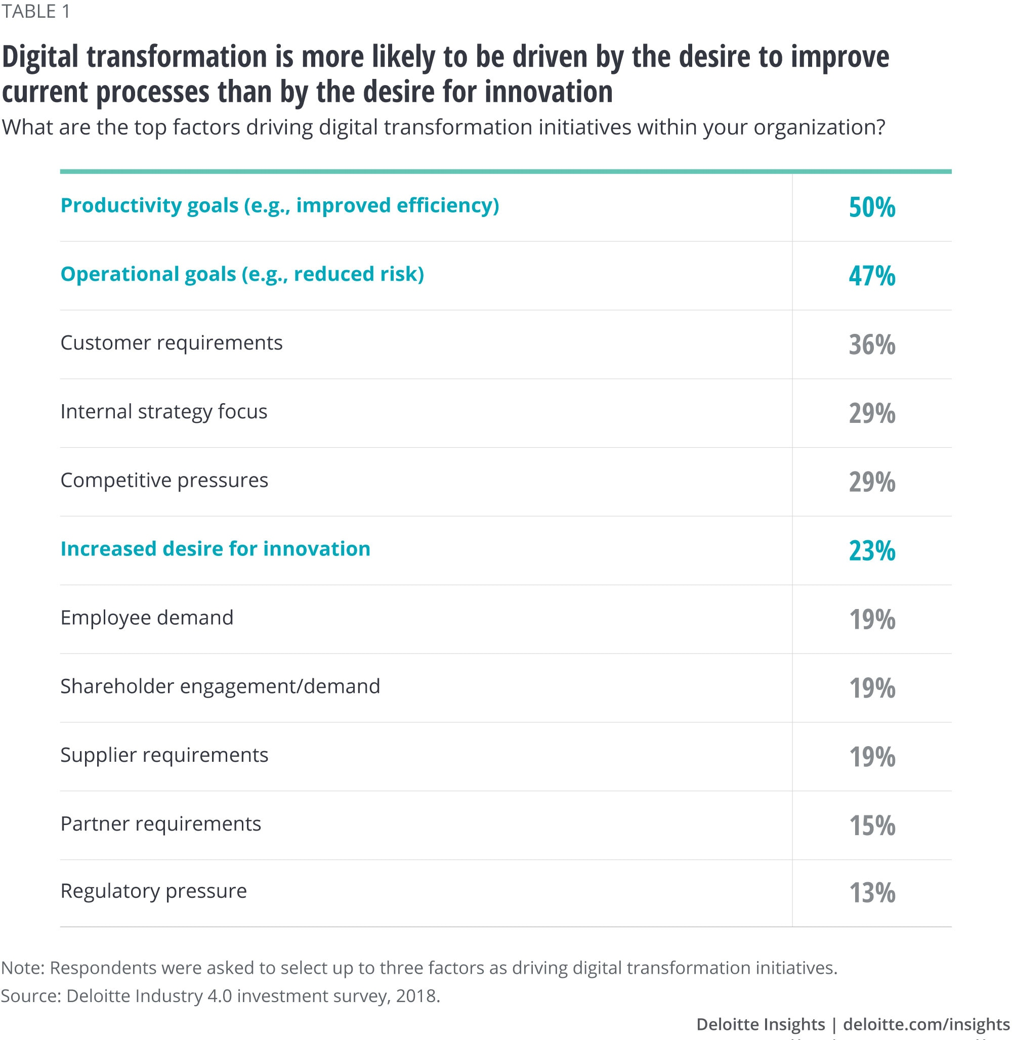Digital transformation is more likely to be driven by the desire to improve current processes than by the desire for innovation