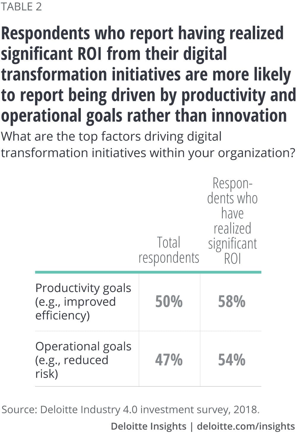 Respondents whose organizations have realized significant ROI from their digital transformation initiatives are more likely to report being driven by productivity and operational goals rather than innovation