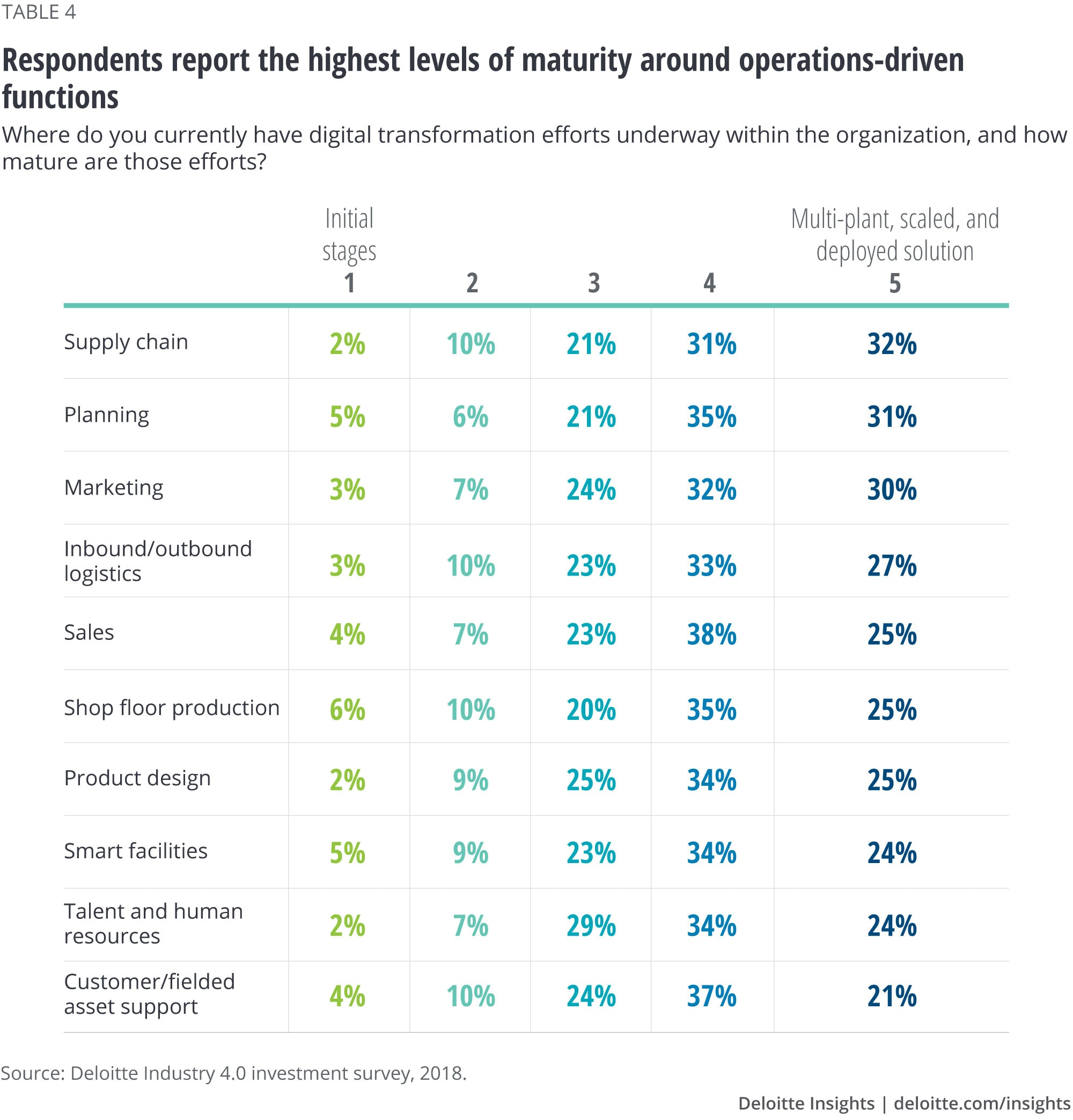 Respondents report the highest levels of maturity around operations-driven functions