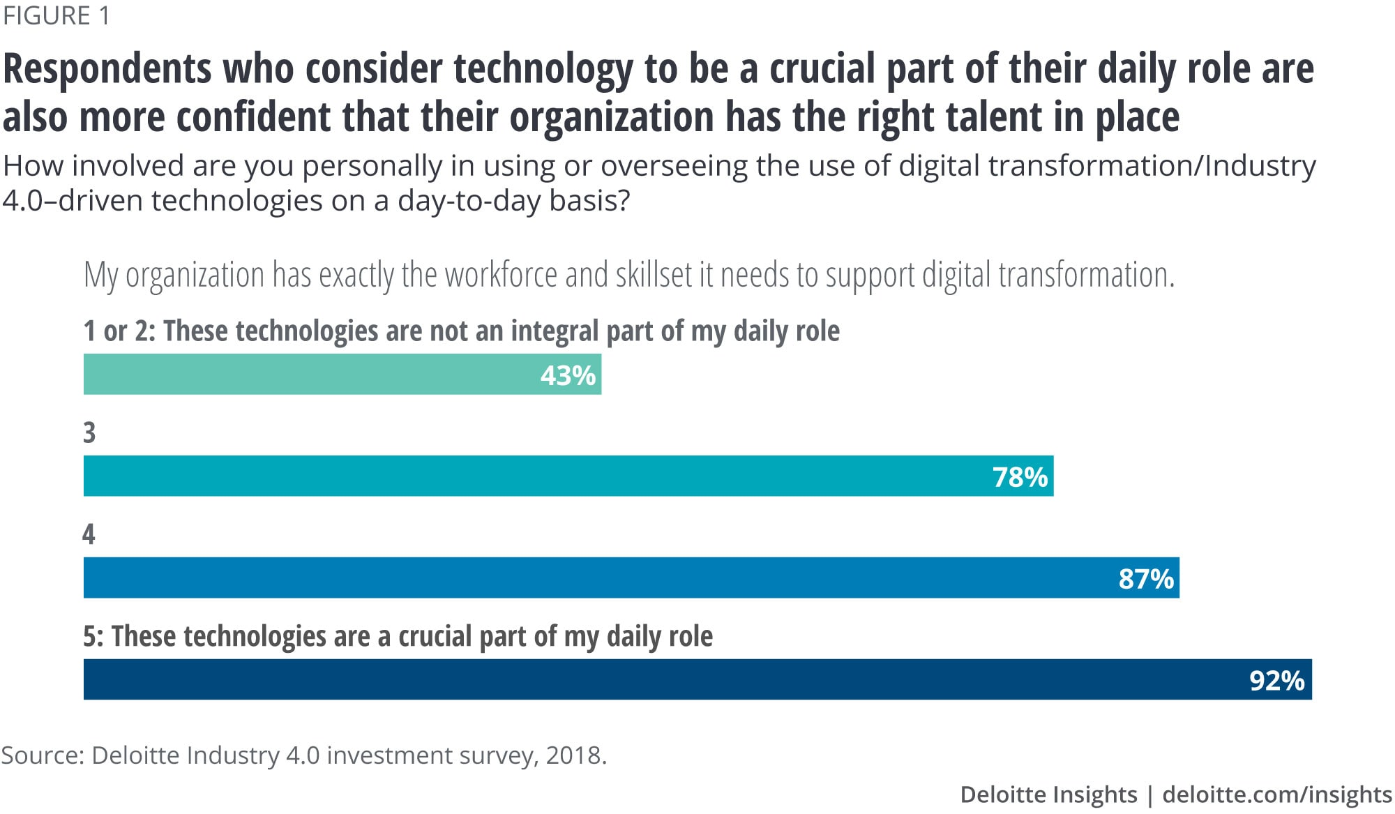 Respondents who consider technology to be a crucial part of their daily role are also more confident that their organization has the right talent in place