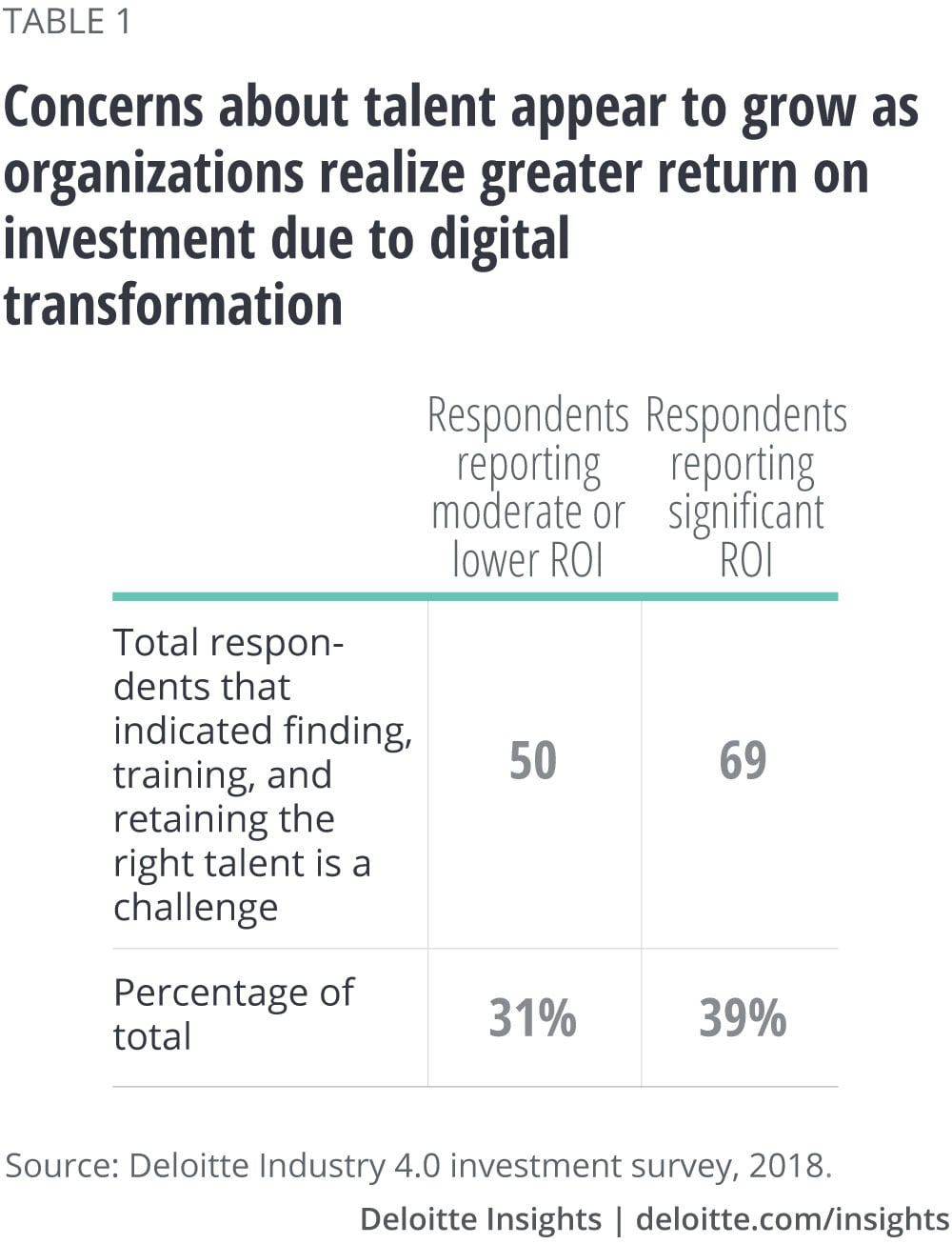 Concerns about talent appear to grow as organizations realize greater return on investment due to digital