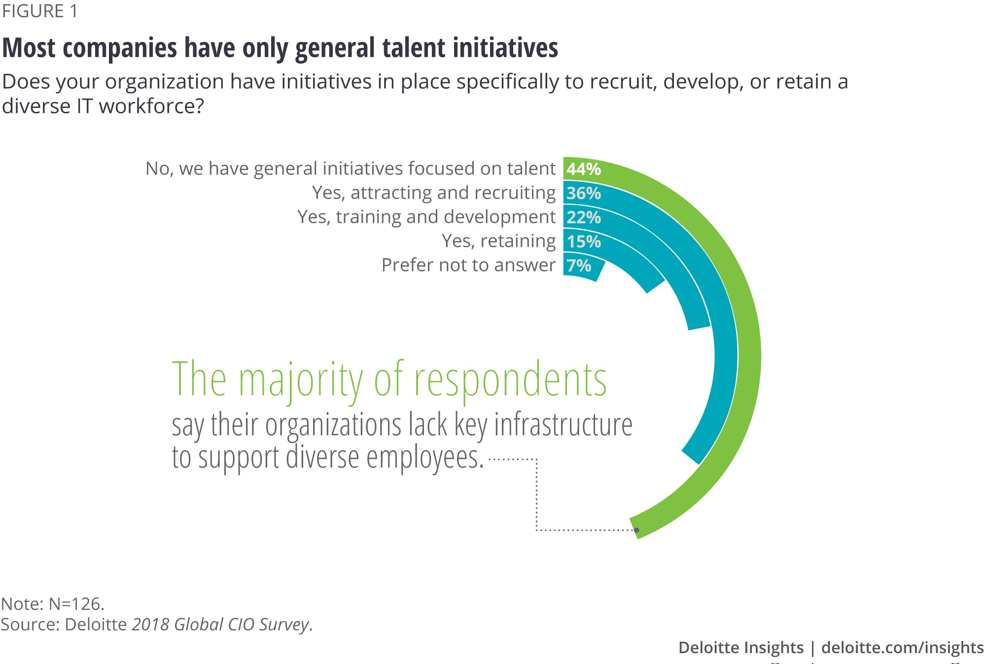 Most companies have only general talent initiatives