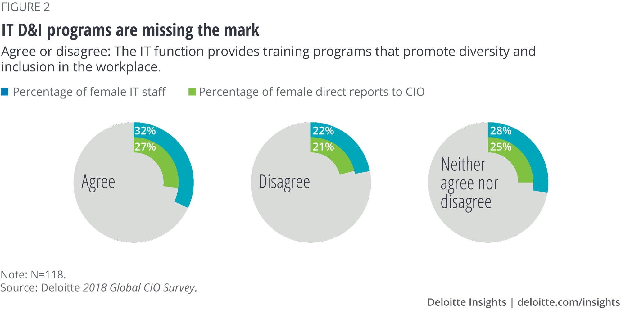 IT D&I programs are missing the mark