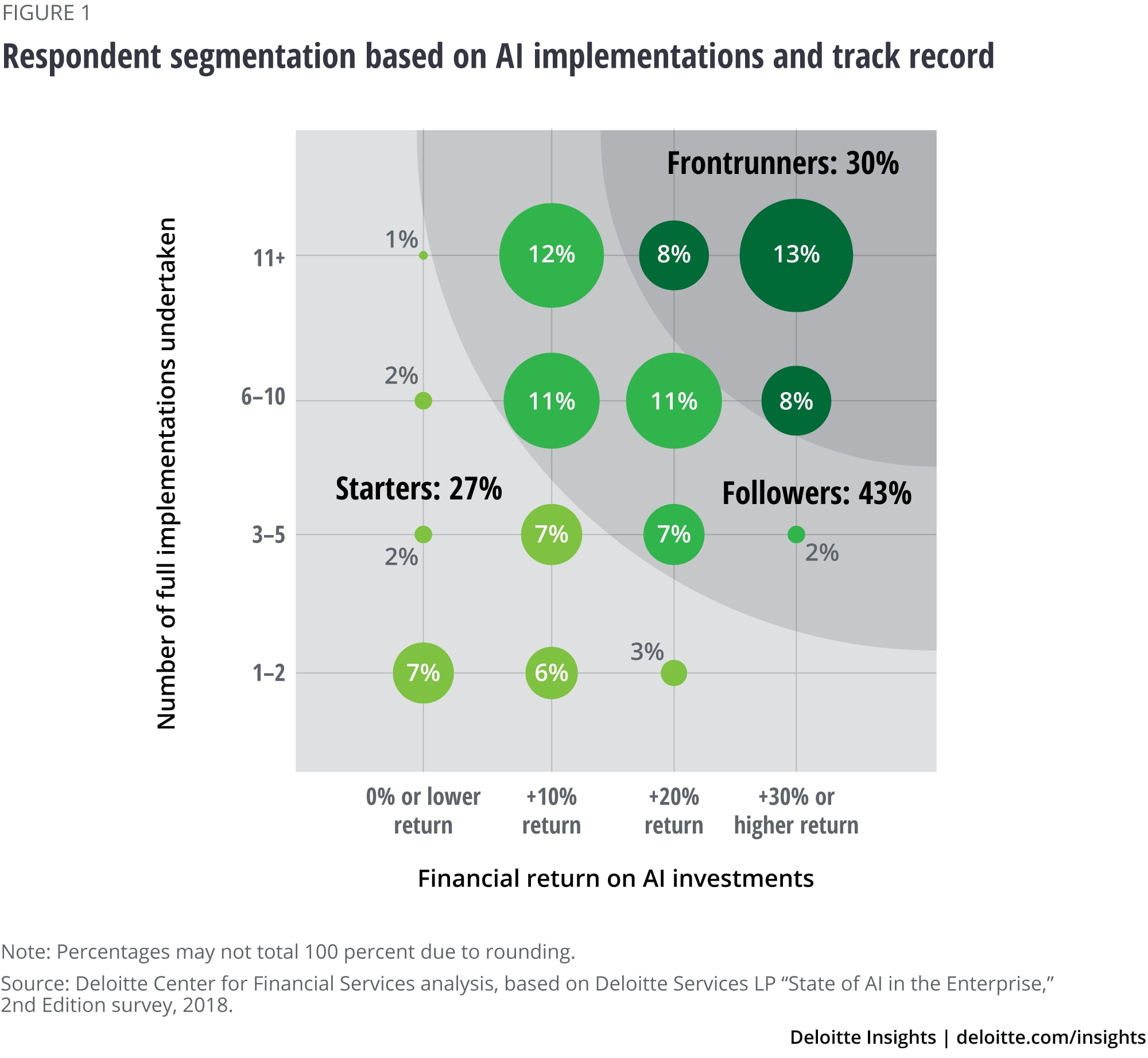 Respondent segmentation based on AI implementations and track record