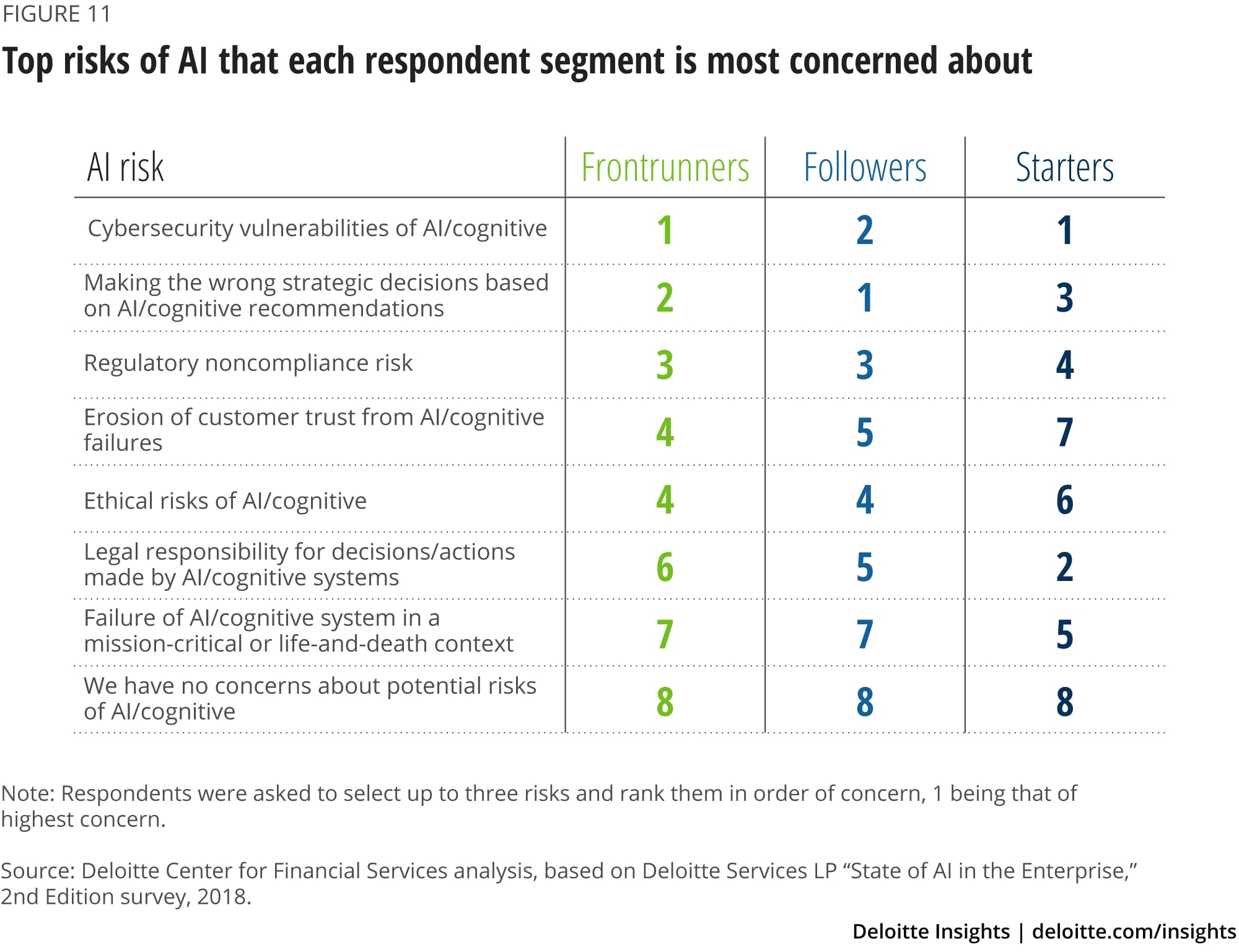 Top risks of AI that each respondent segment is most concerned about