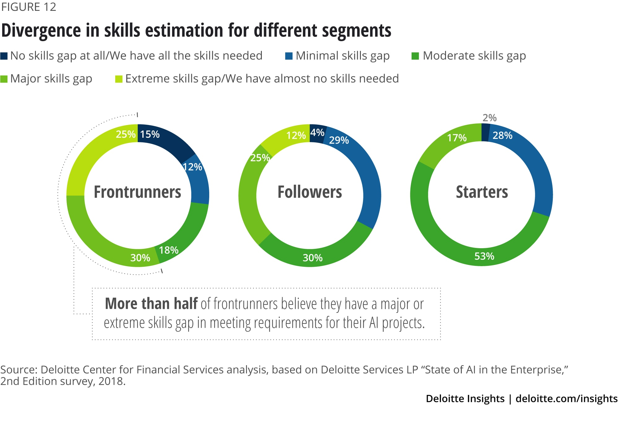 Divergence in skills estimation for different segments