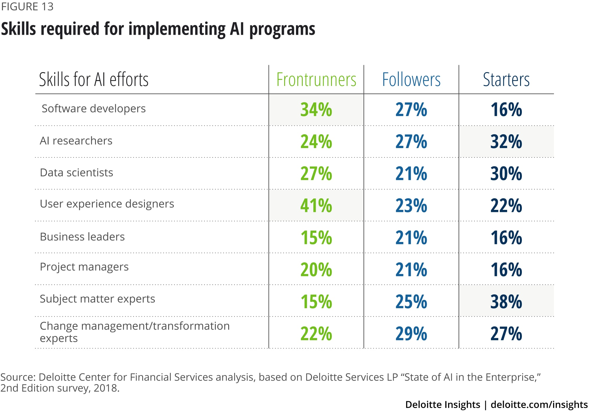 Skills required for implementing AI programs