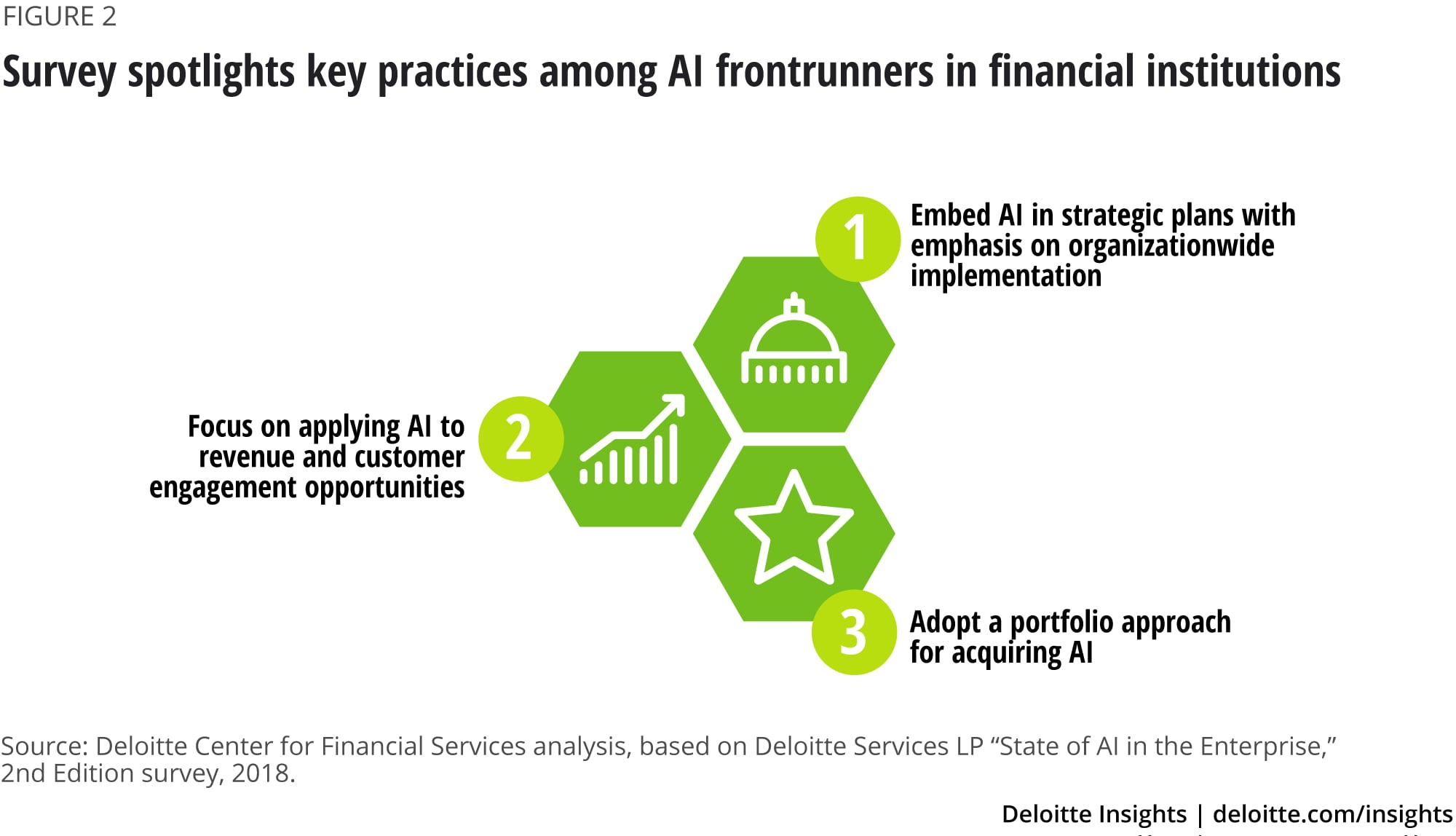 Survey spotlights key practices among AI frontrunners in financial institutions