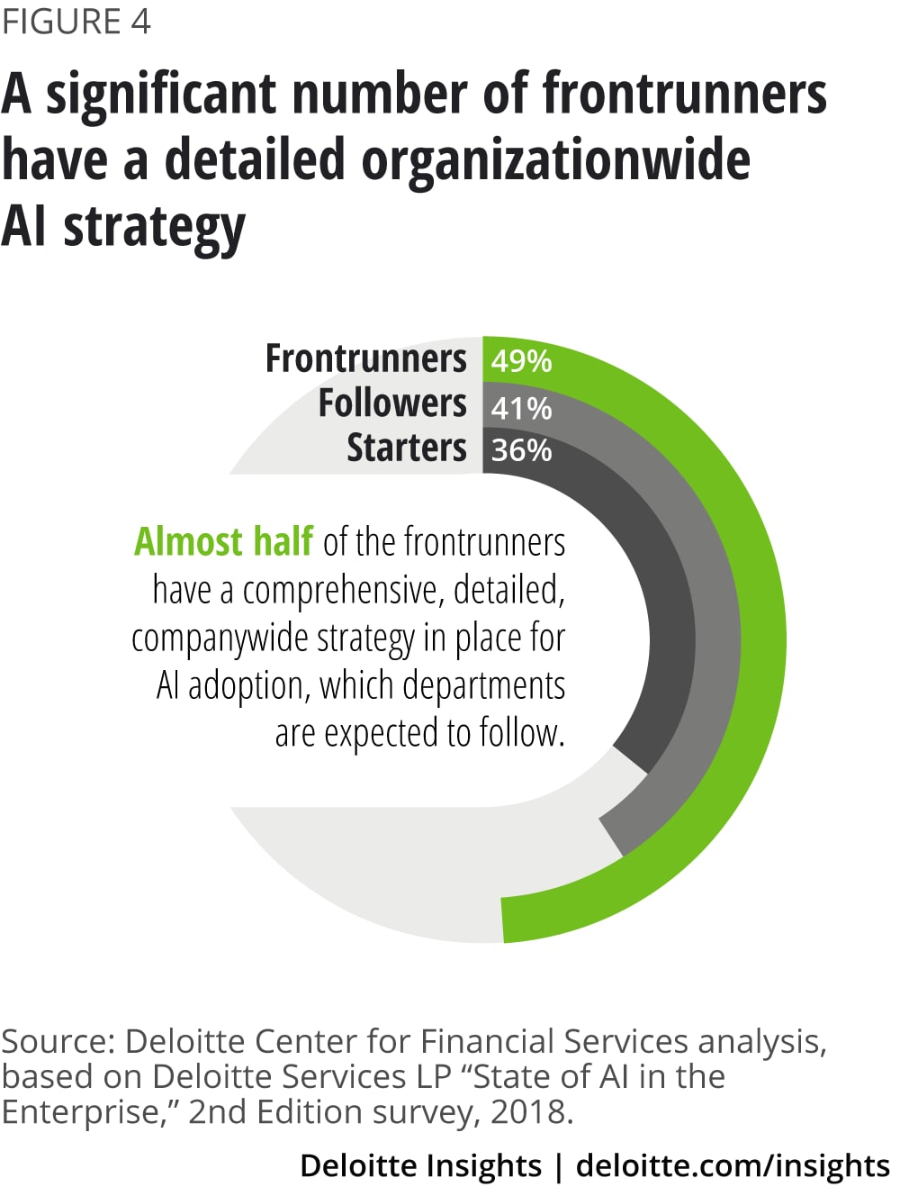 A significant number of frontrunners have a detailed organizationwide AI strategy