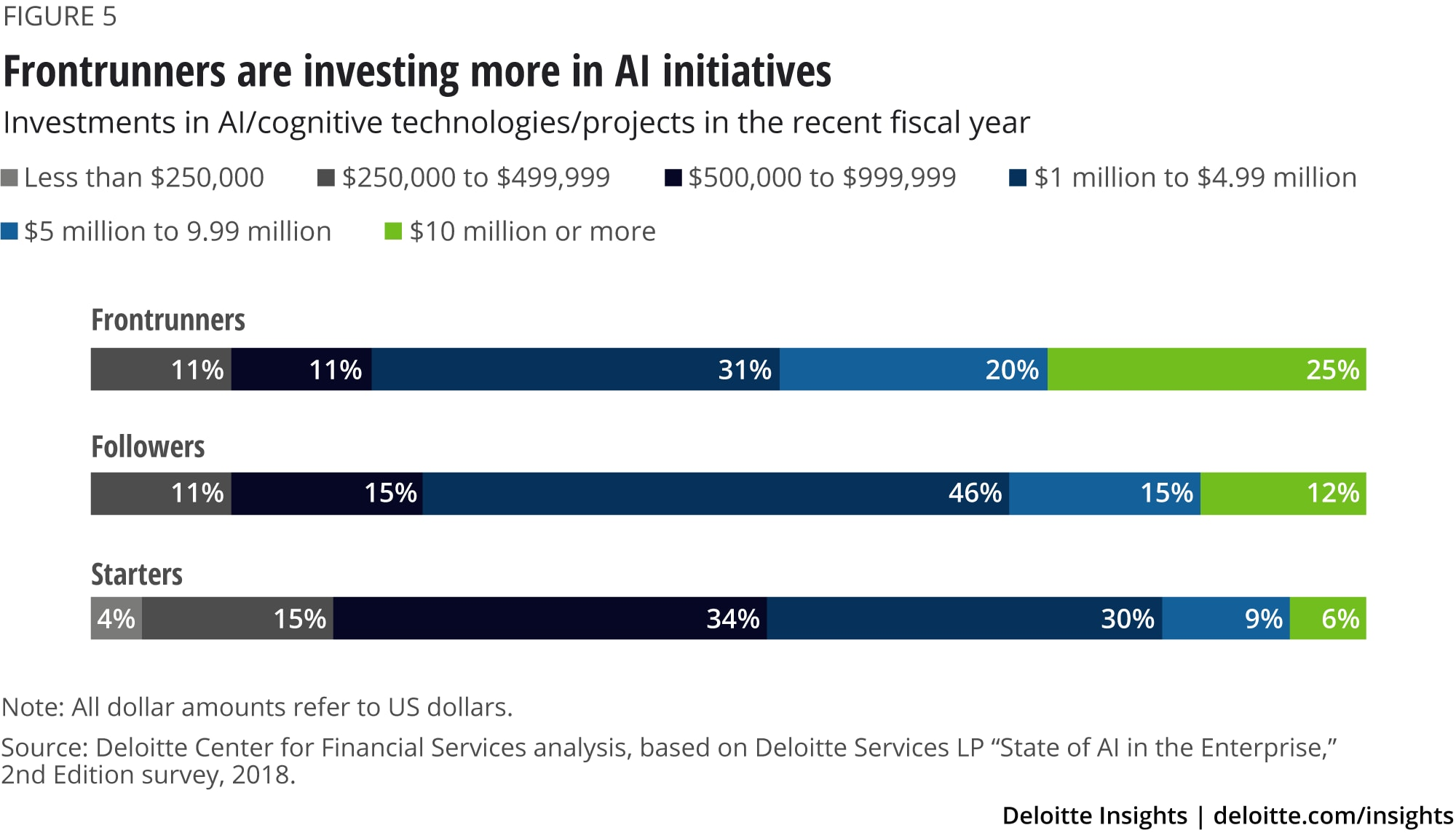 Frontrunners are investing more in AI initiatives