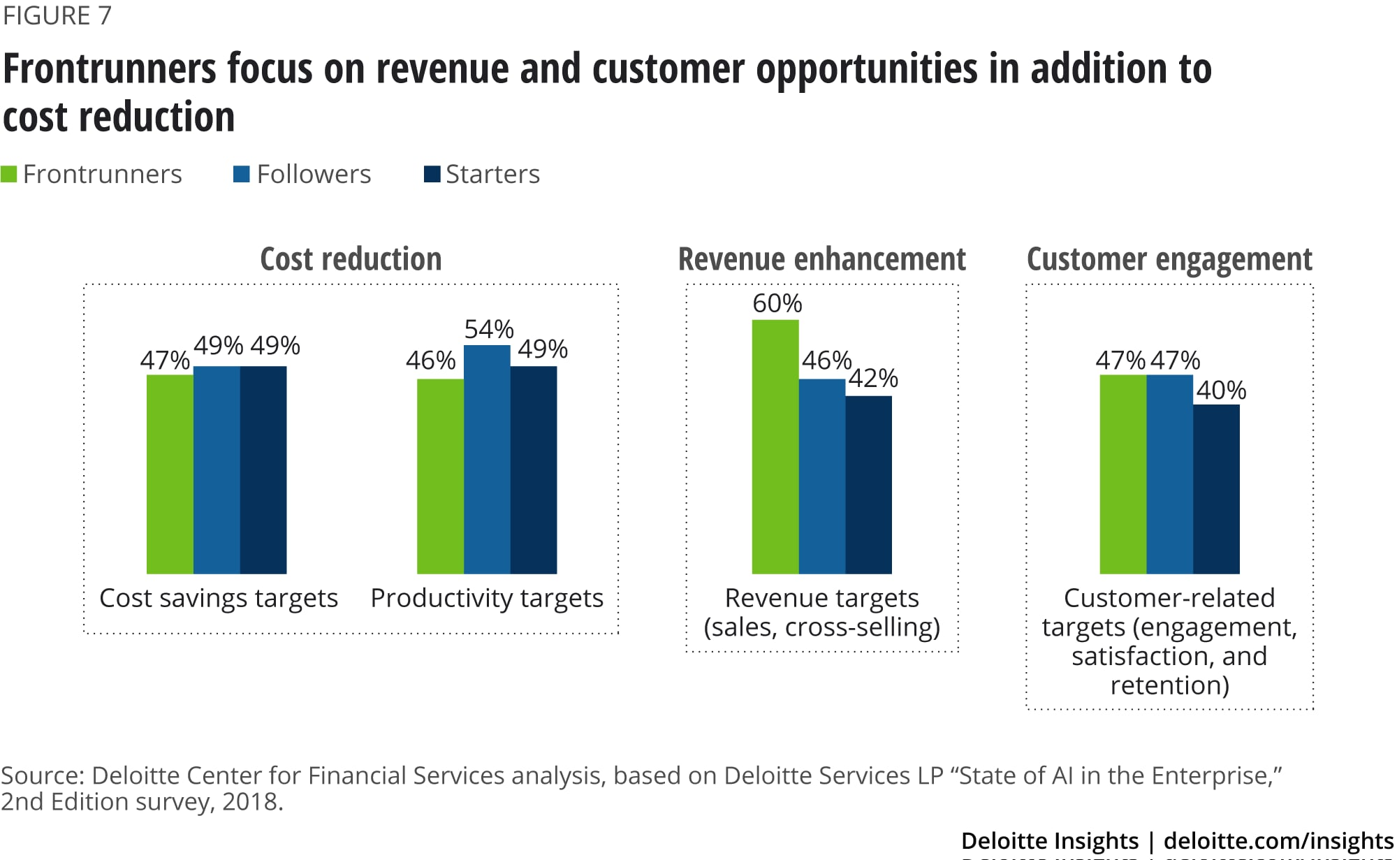 Frontrunners focus on revenue and customer opportunities, in addition to cost reduction