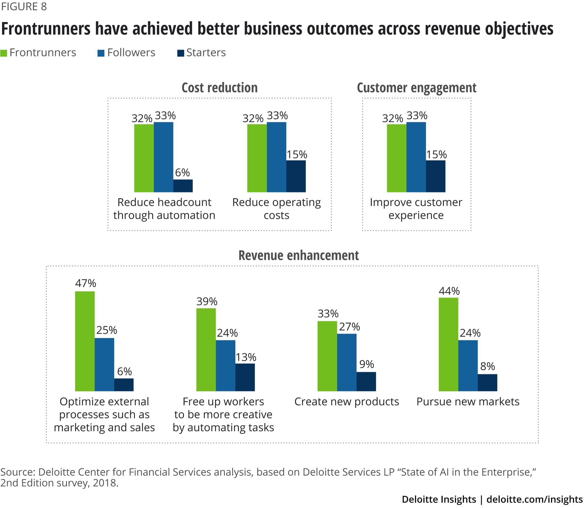 Frontrunners have achieved better business outcomes across revenue objectives
