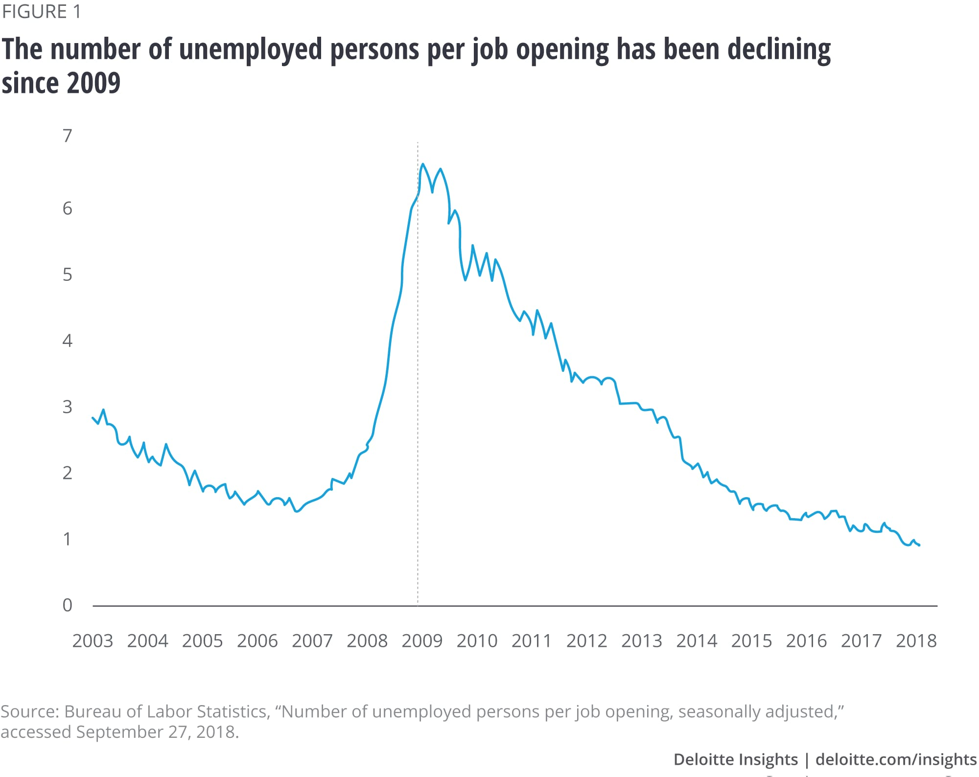 The number of unemployed persons per job opening has been declining since 2009