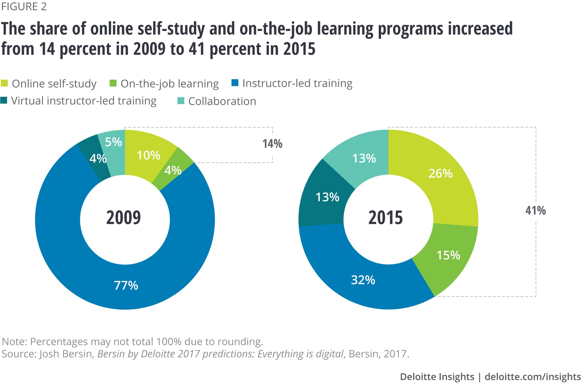 The share of online self-study and on-the-job learning programs increased from 14 percent in 2009 to 41 percent in 2015