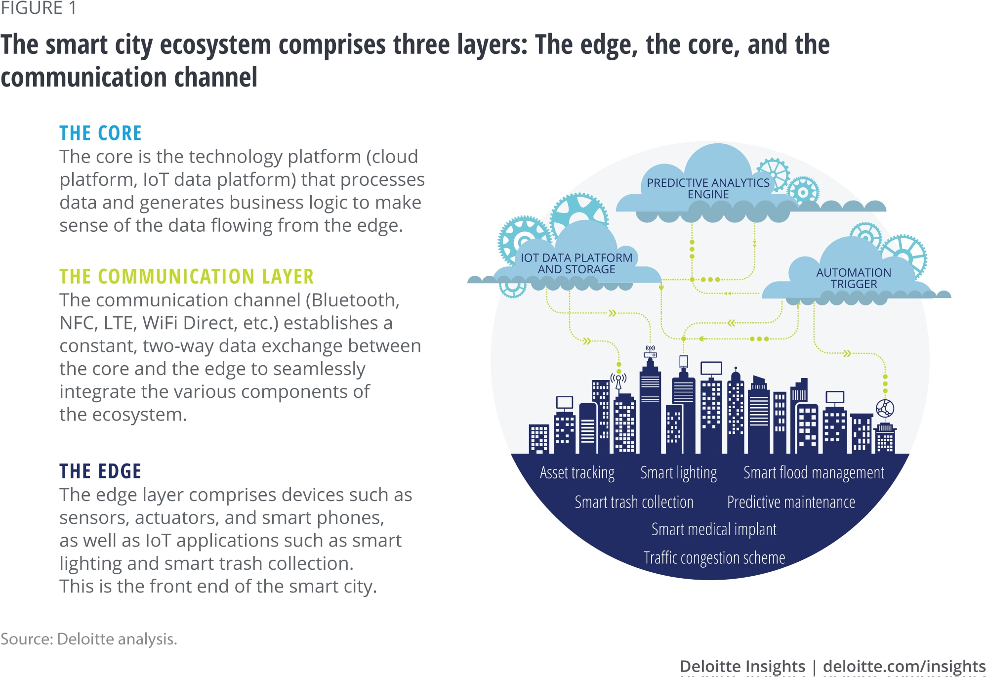 The smart city ecosystem comprises three layers: The edge, the core, and the communication channel