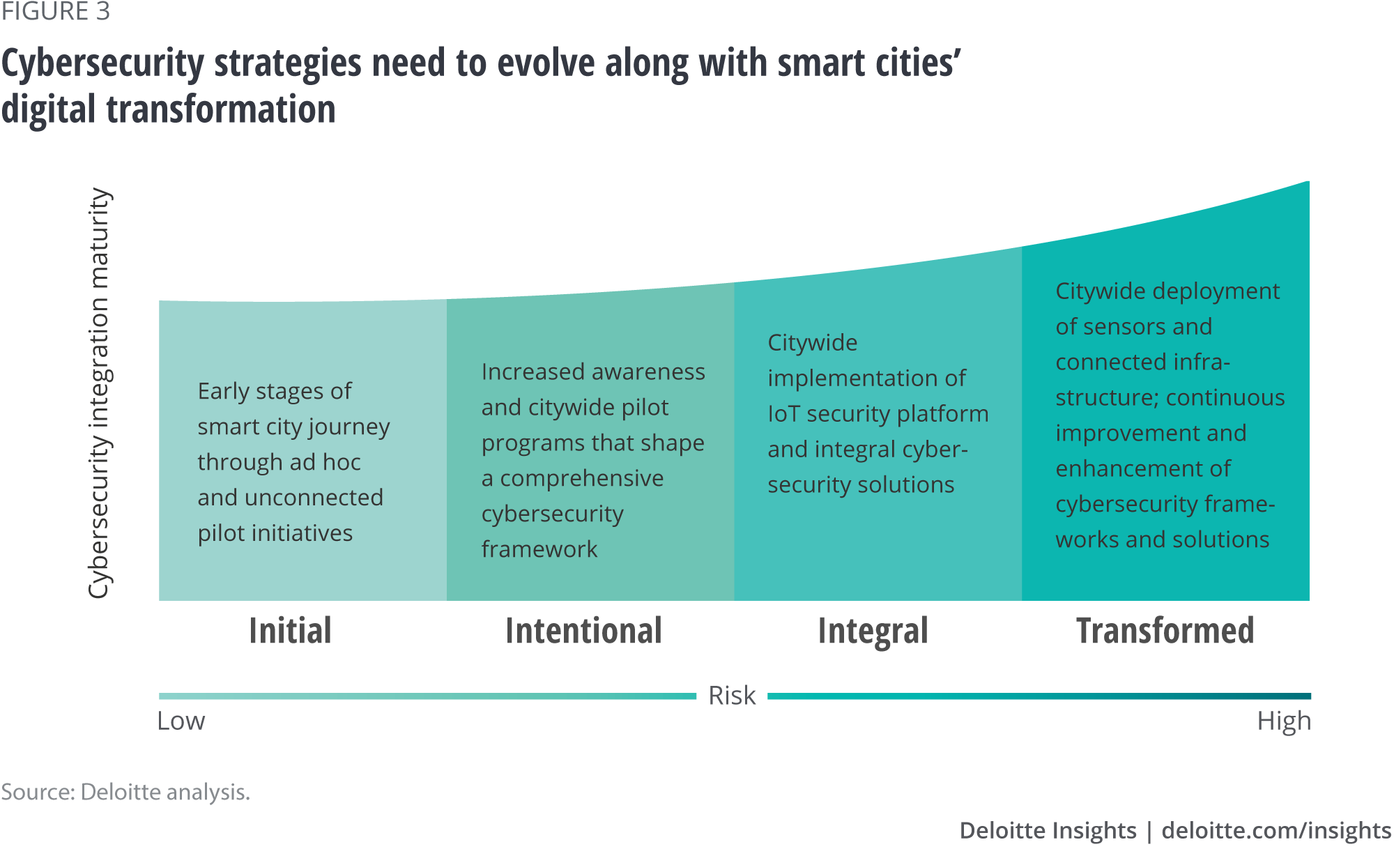 Cybersecurity strategies need to evolve along with smart cities' digital transformation