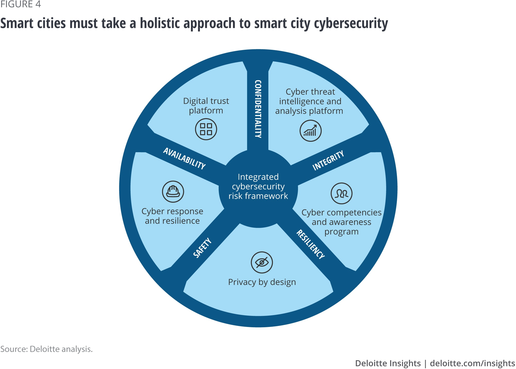 Smart cities must take a holistic approach to smart city cybersecurity