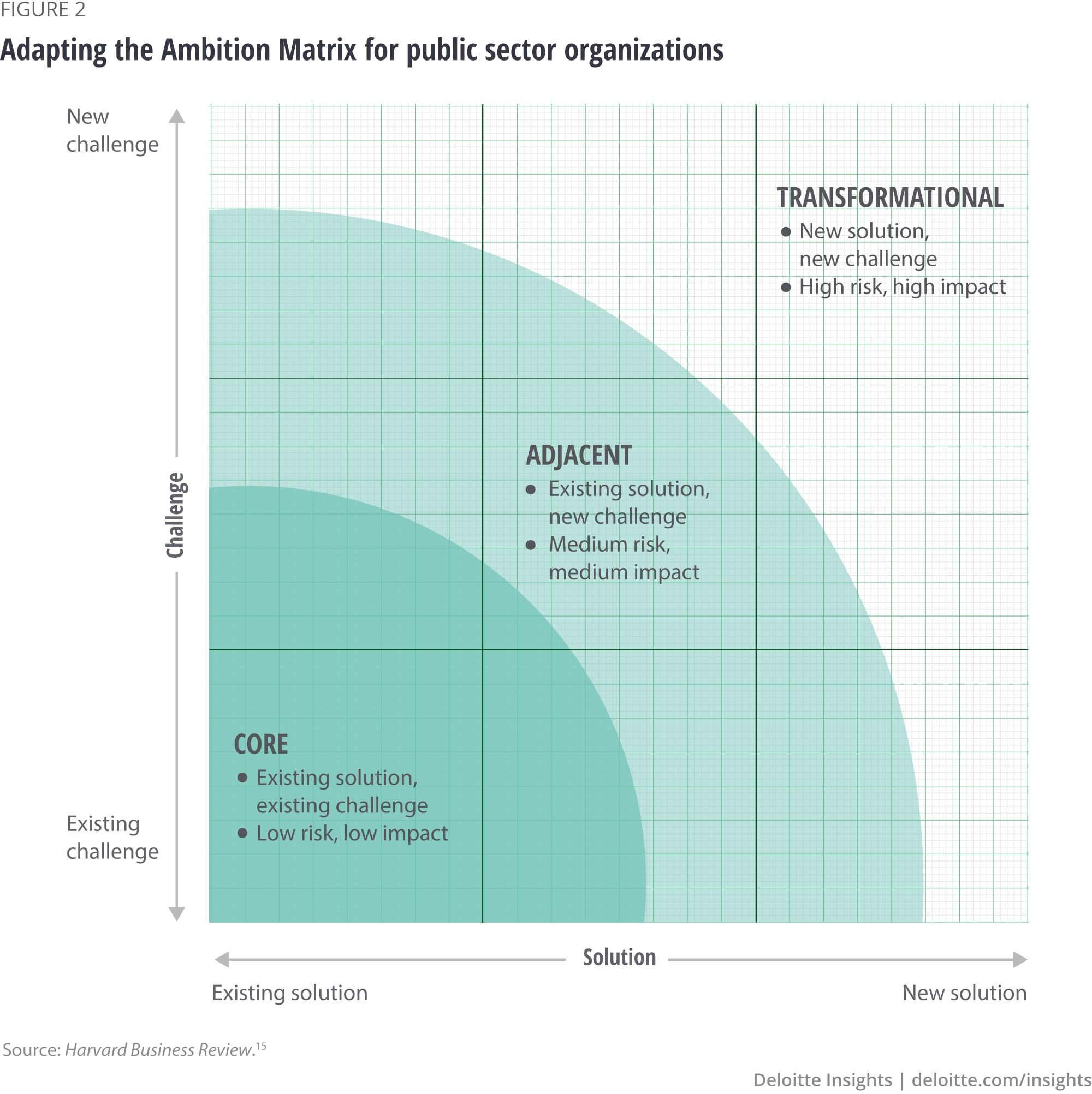 Adapting the Ambition Matrix for public sector organizations