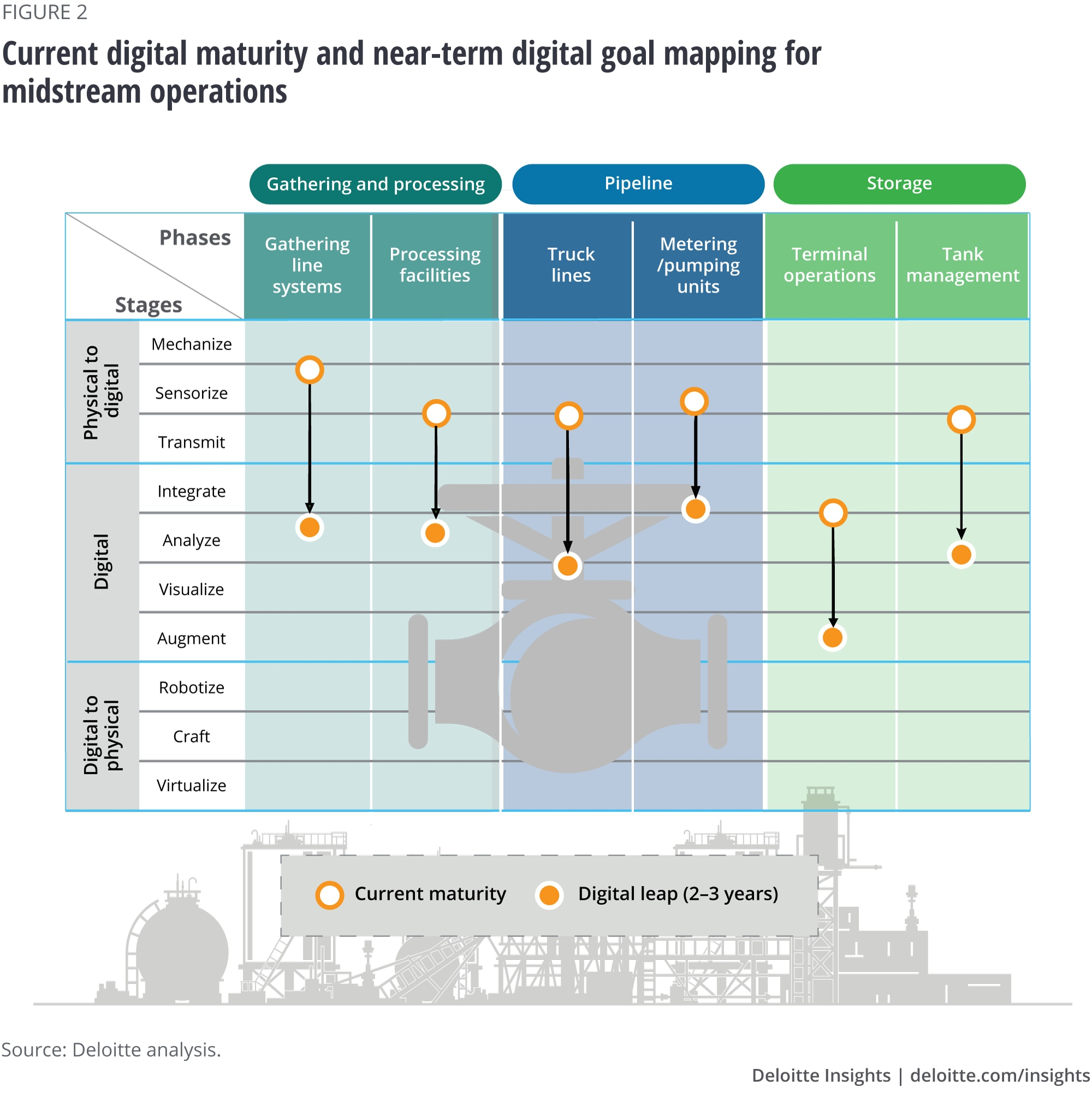 Current digital maturity and near-term digital goal mapping for midstream operations