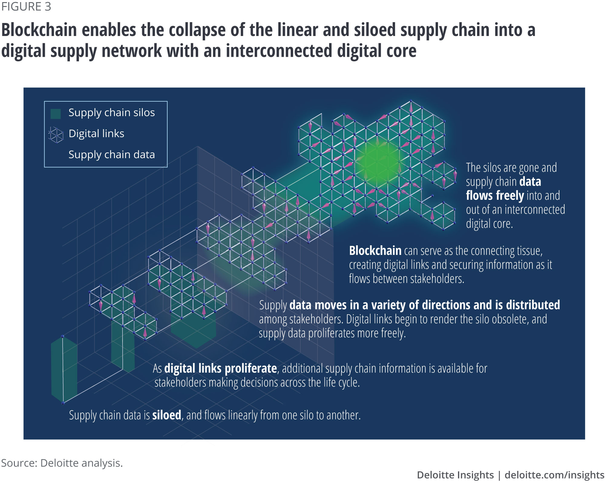Blockchain enables the collapse of the linear and siloed supply chain into a digital supply network with an interconnected digital core