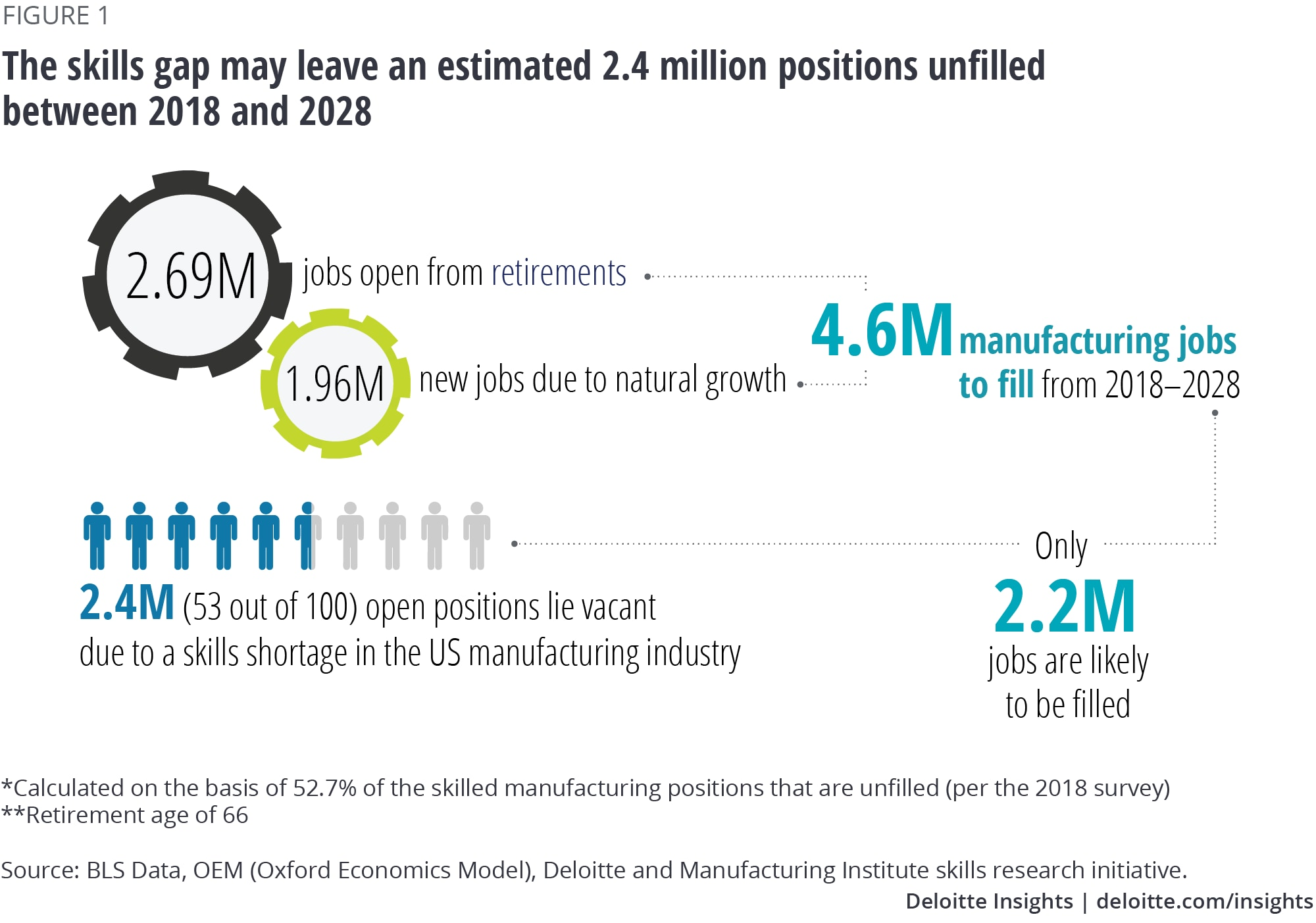 The skills gap may leave an estimated 2.4 million positions unfilled between 2018 and 2028
