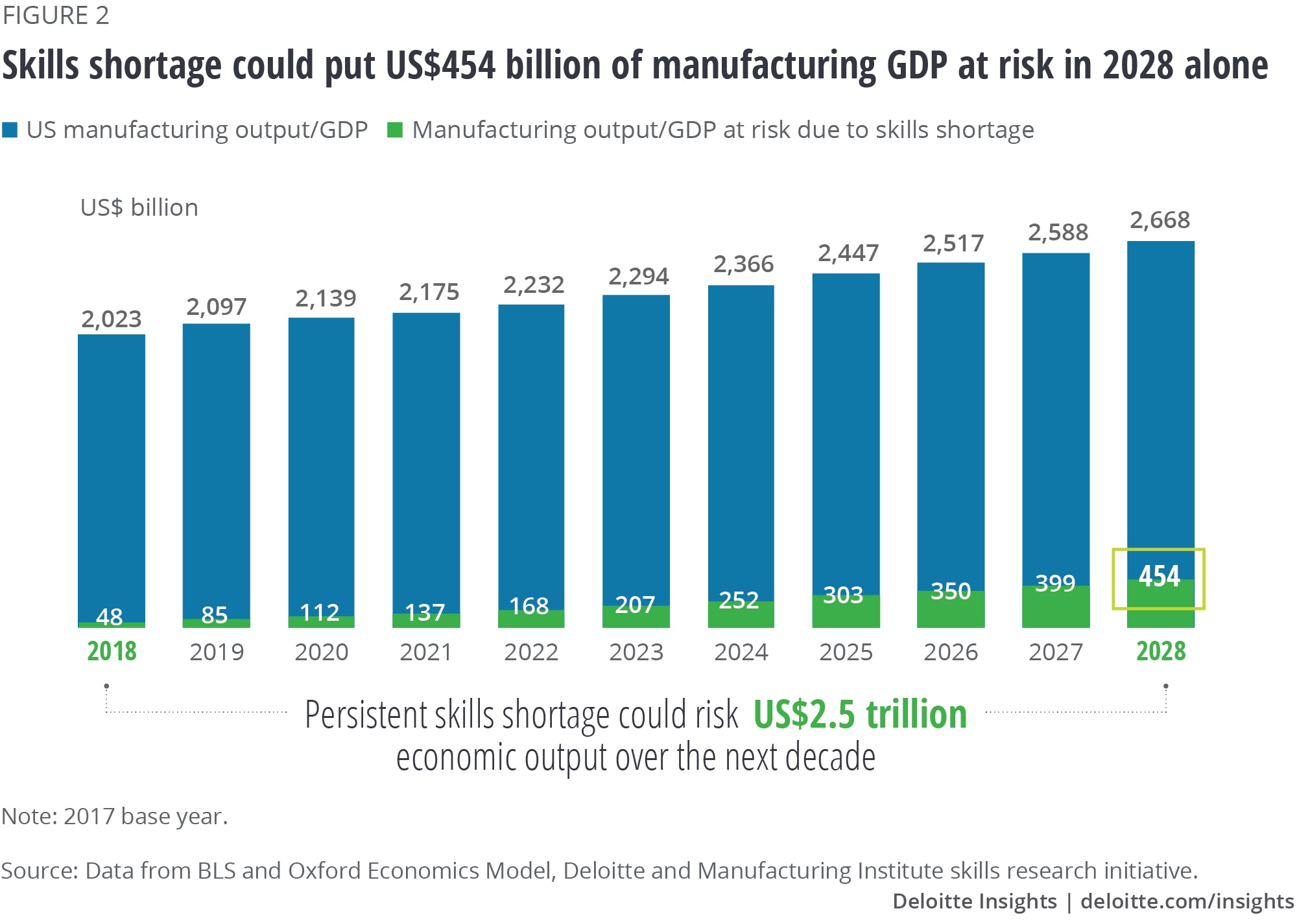 Skills shortage could put US$454 billion of manufacturing GDP at risk in 2028 alone