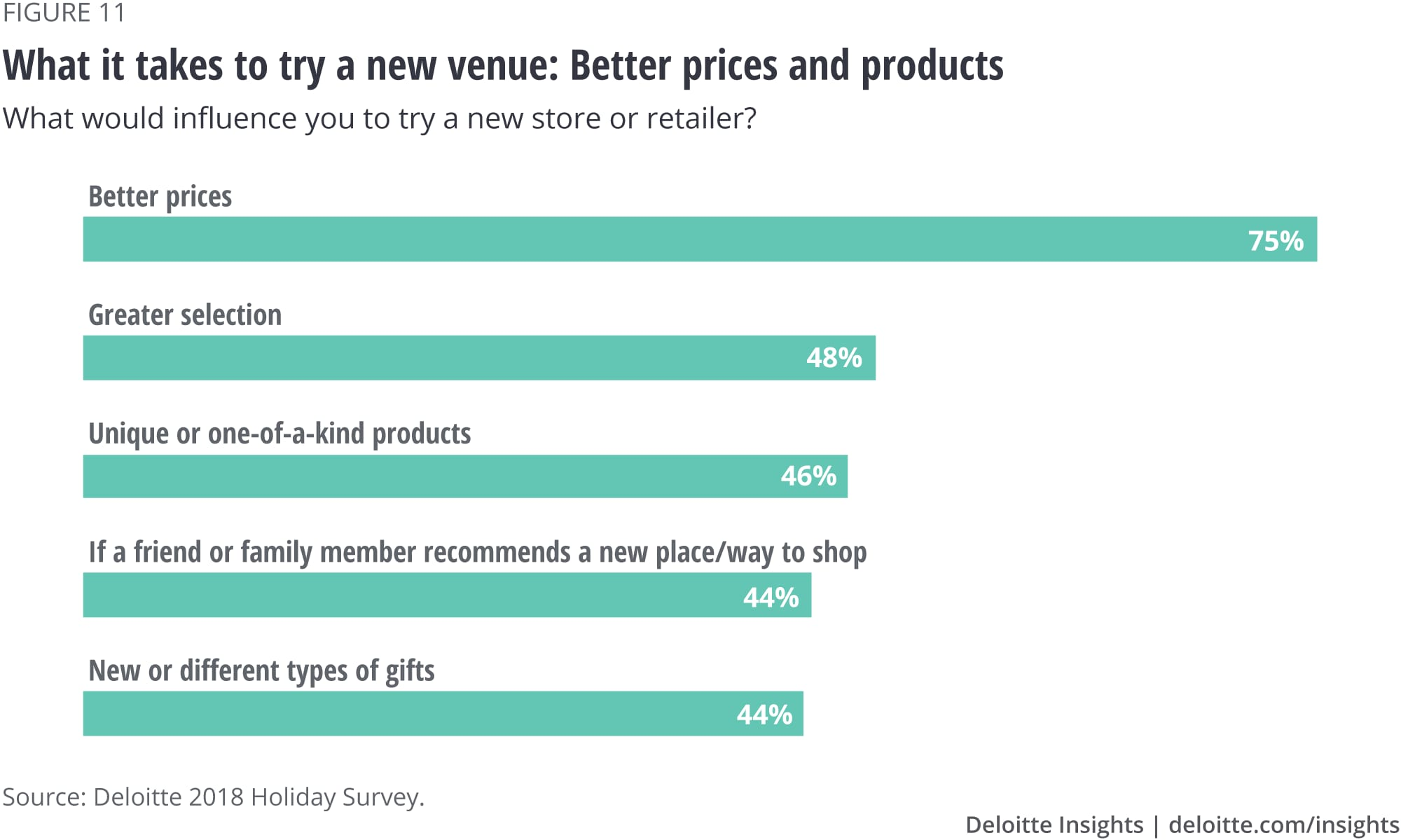 What it takes to try a new venue: Better prices and products