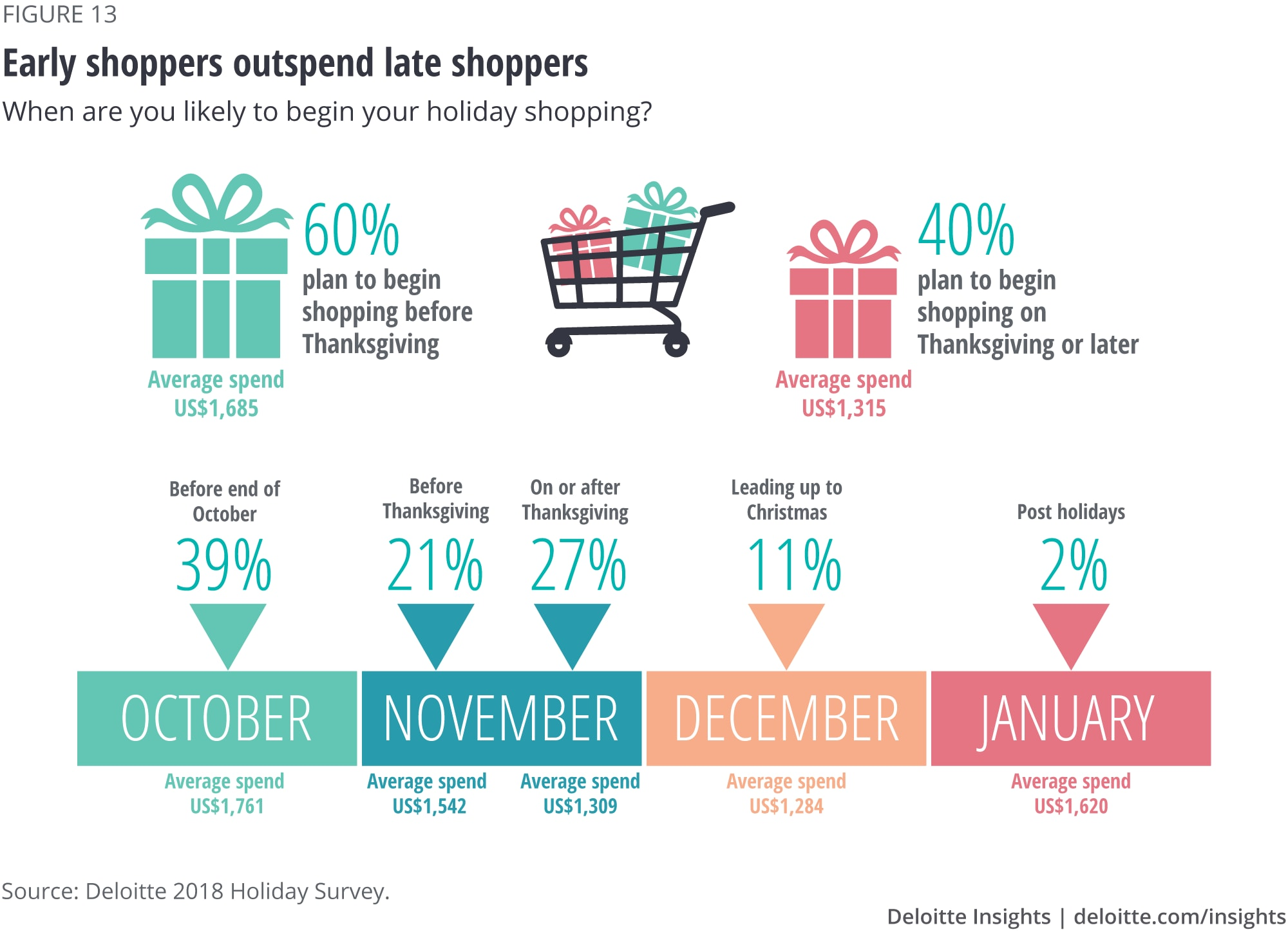 Early shoppers outspend late shoppers