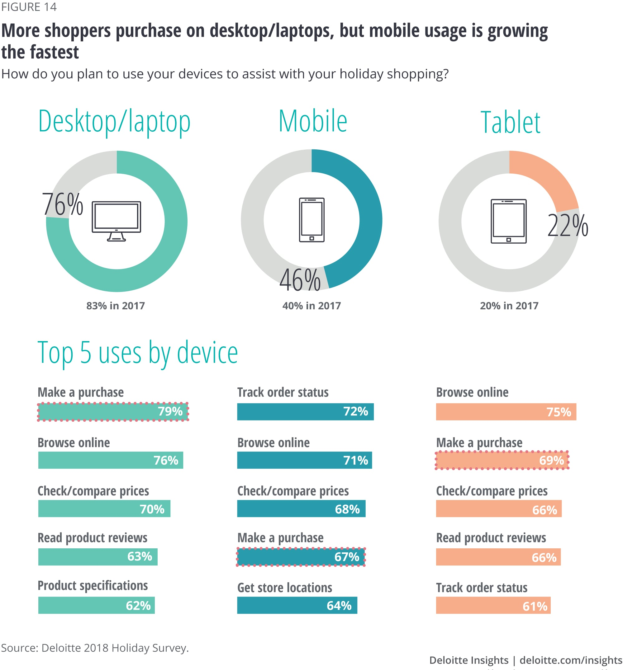 More shoppers purchase on desktop/laptops, but mobile usage is growing the fastest
