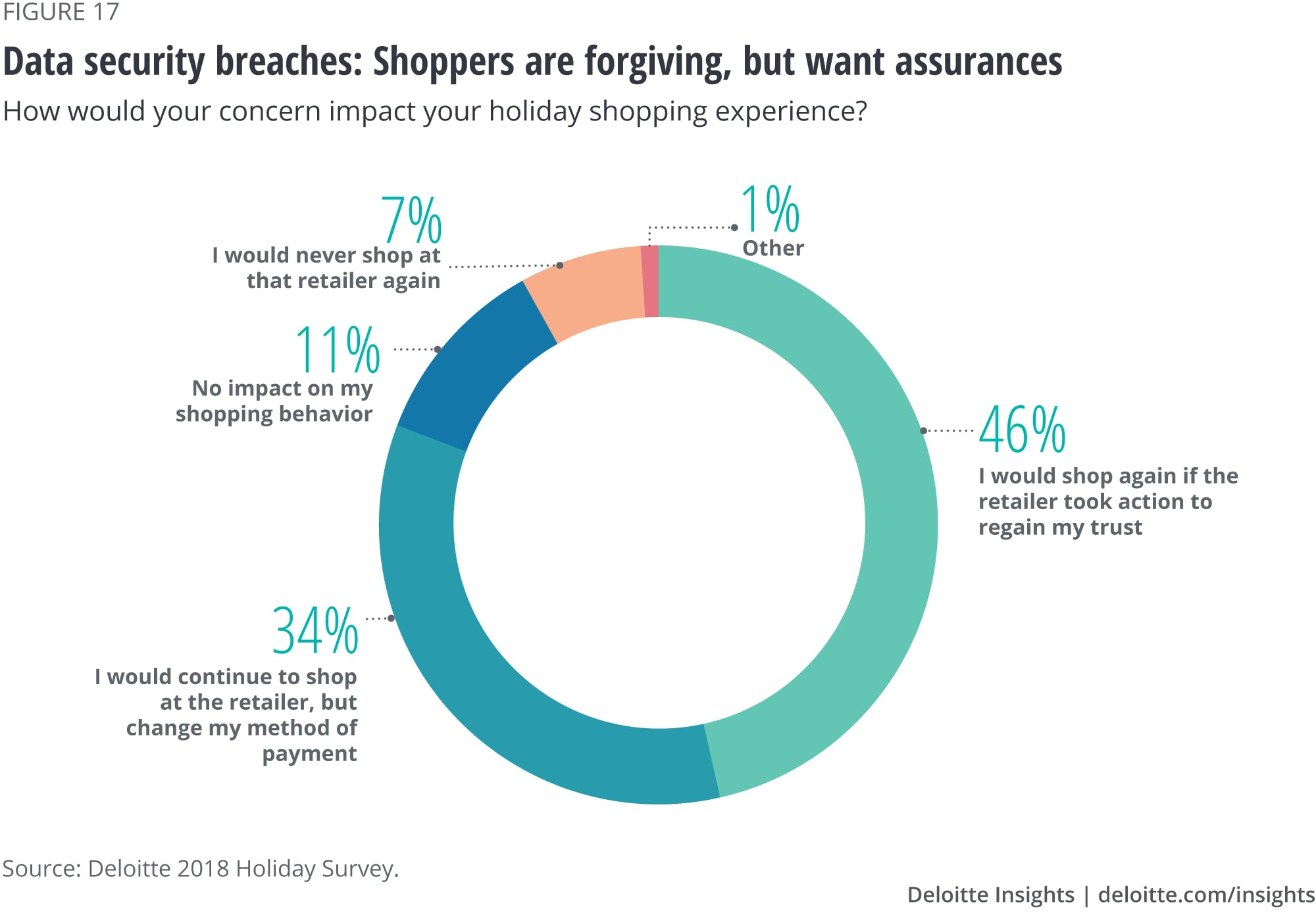 63545a2129c Data security breaches  Shoppers are forgiving