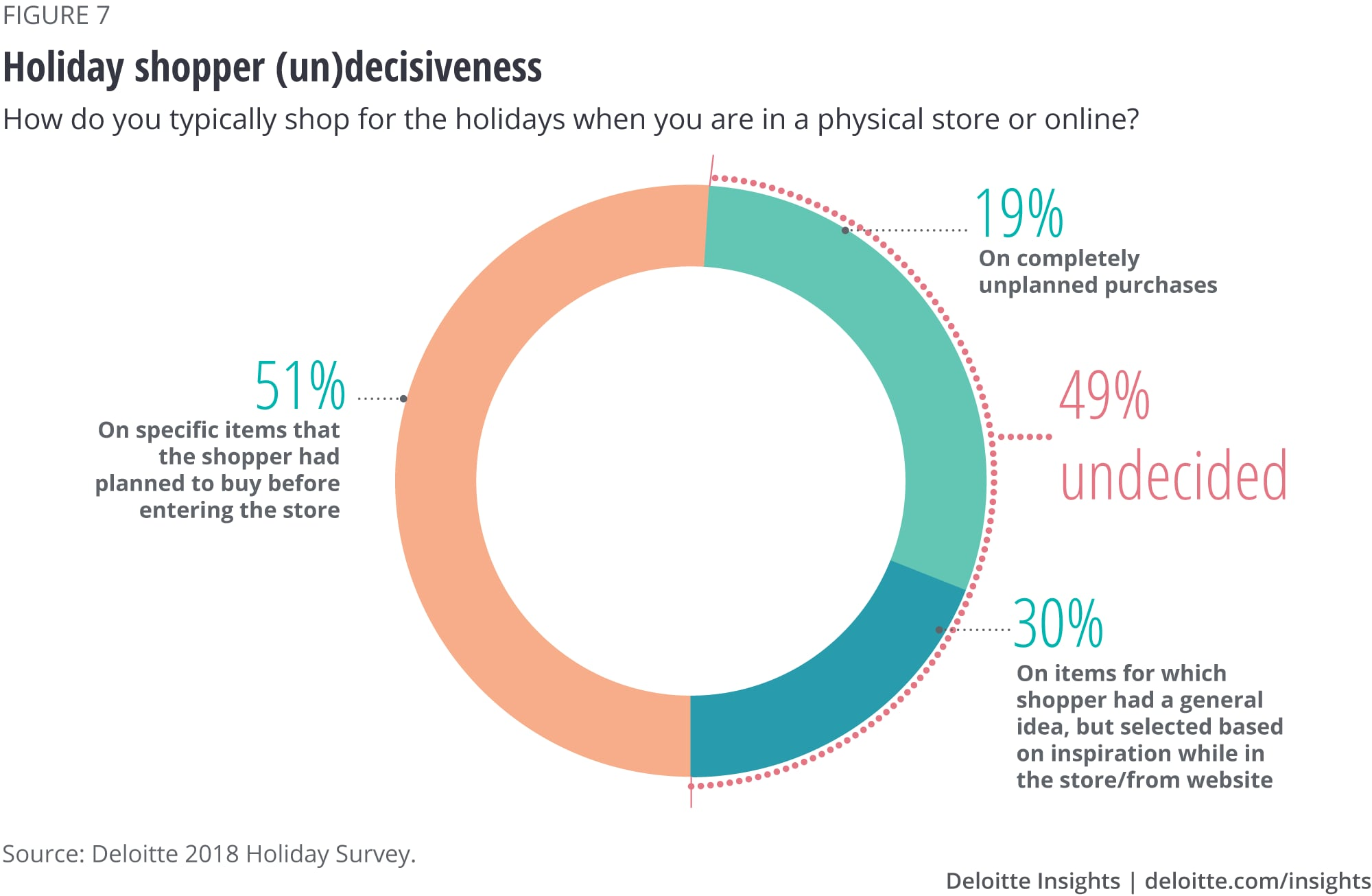 Holiday shopper (un)decisiveness