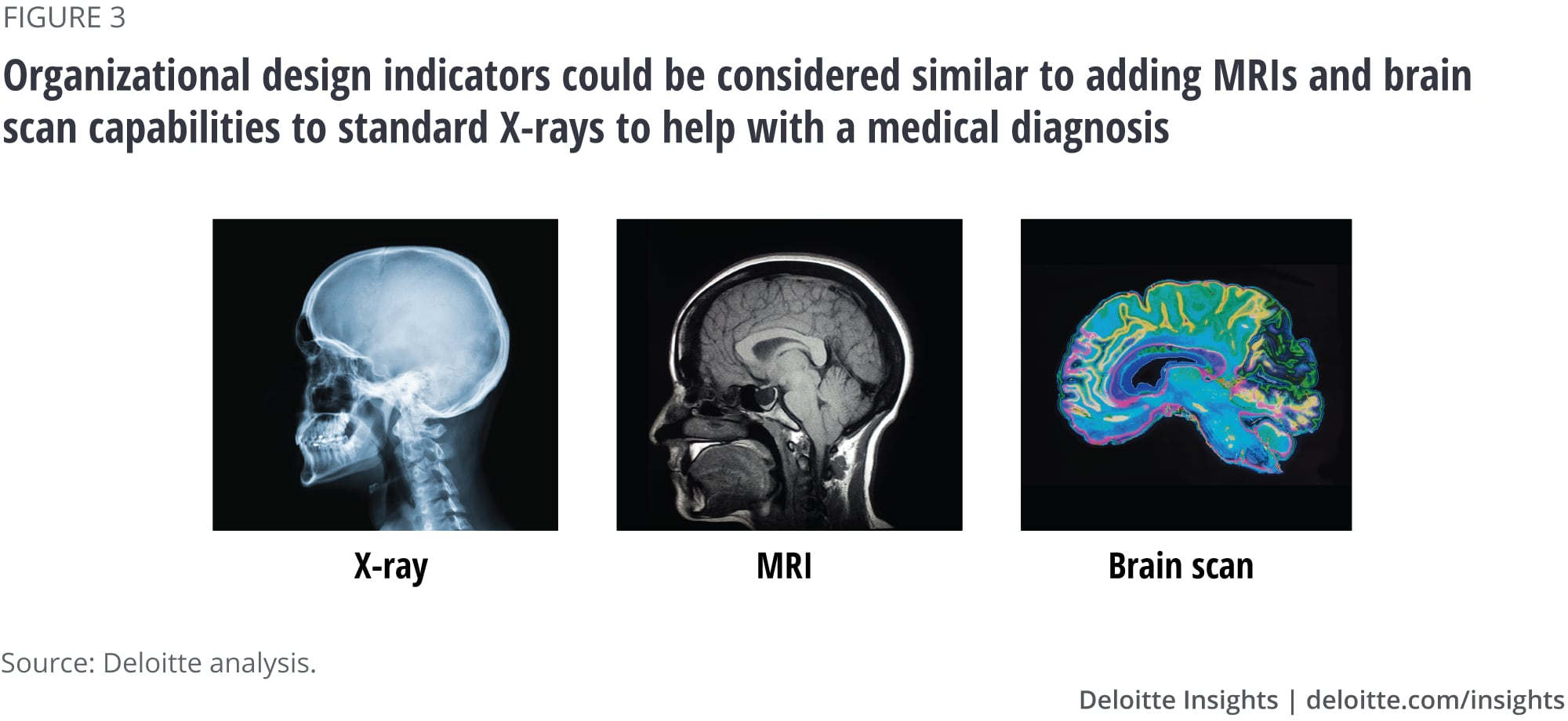 Organizational design indicators could be considered similar to adding MRIs and brain scan capabilities to standard X-rays to help with a medical diagnosis