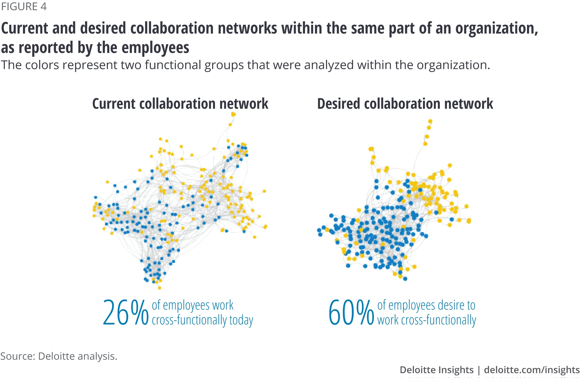 Finding The Right Balance With Organizational Network Analysis Deloitte Insights
