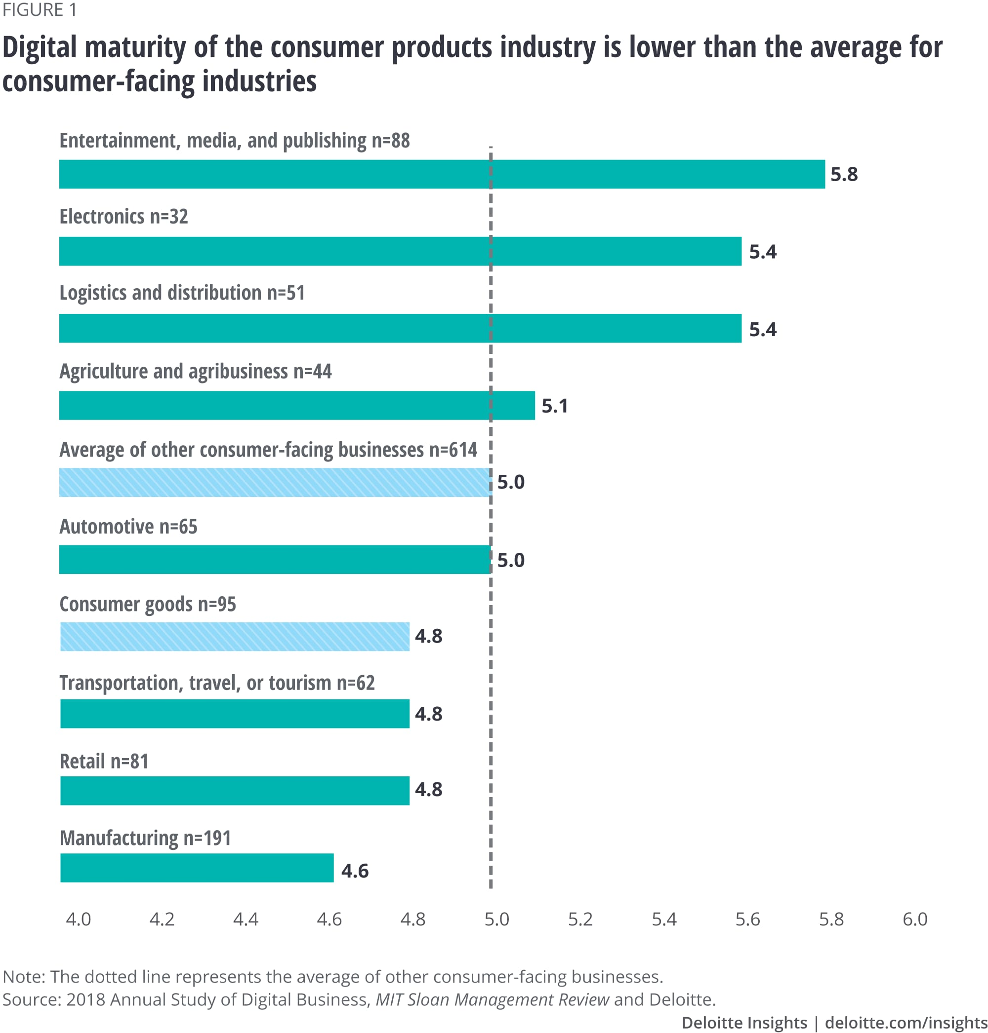 Digital maturity of the consumer products industry is lower than the average for consumer-facing industries
