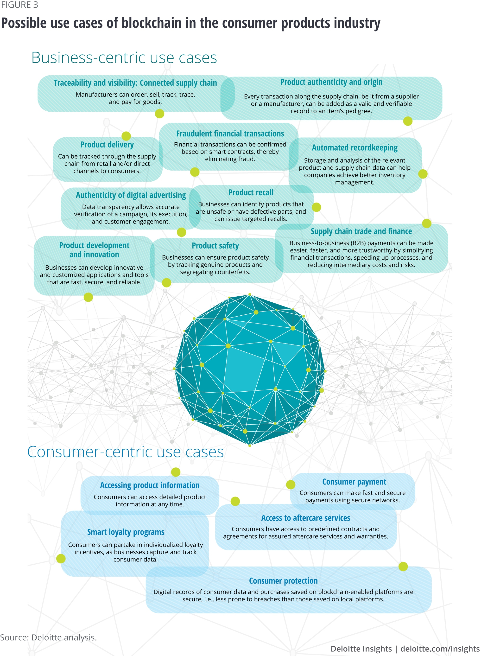Possible use cases of blockchain in the consumer products industry