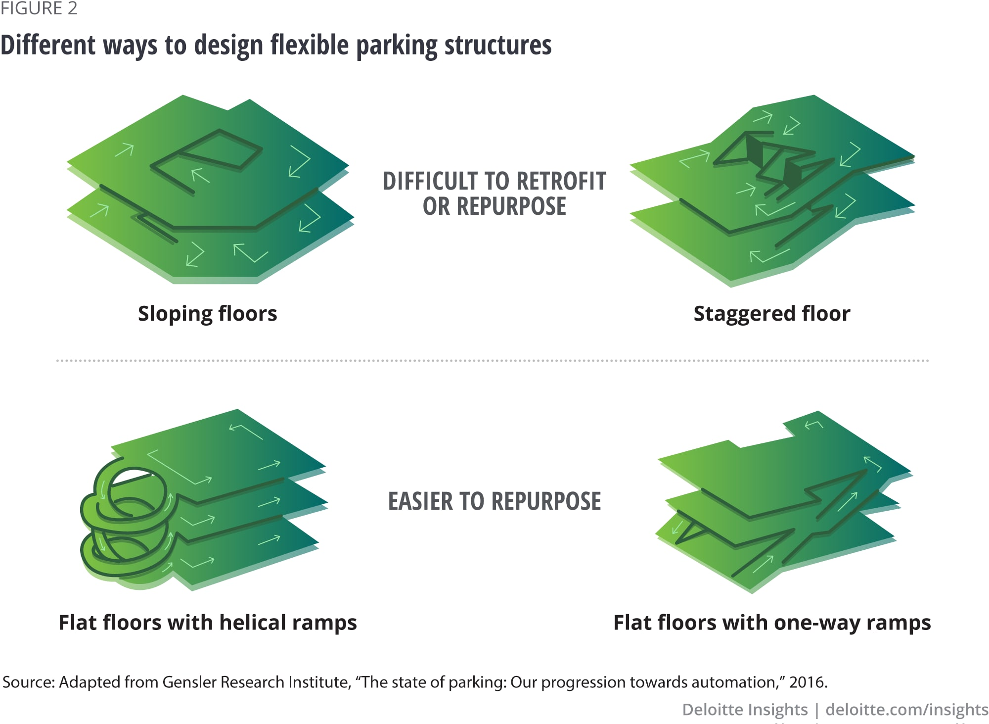 Different ways to design flexible parking structures