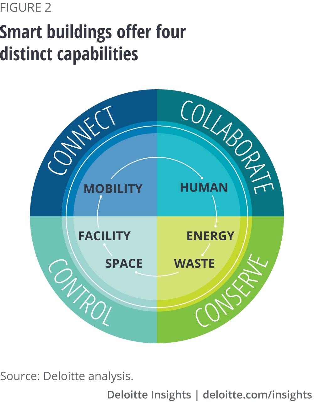 Smart buildings offer four distinct capabilities
