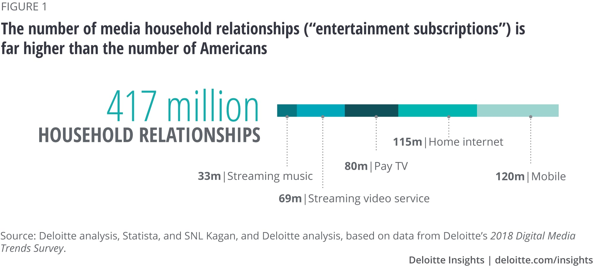 "The number of media household relationships (""entertainment subscriptions"") is far higher than the number of Americans"