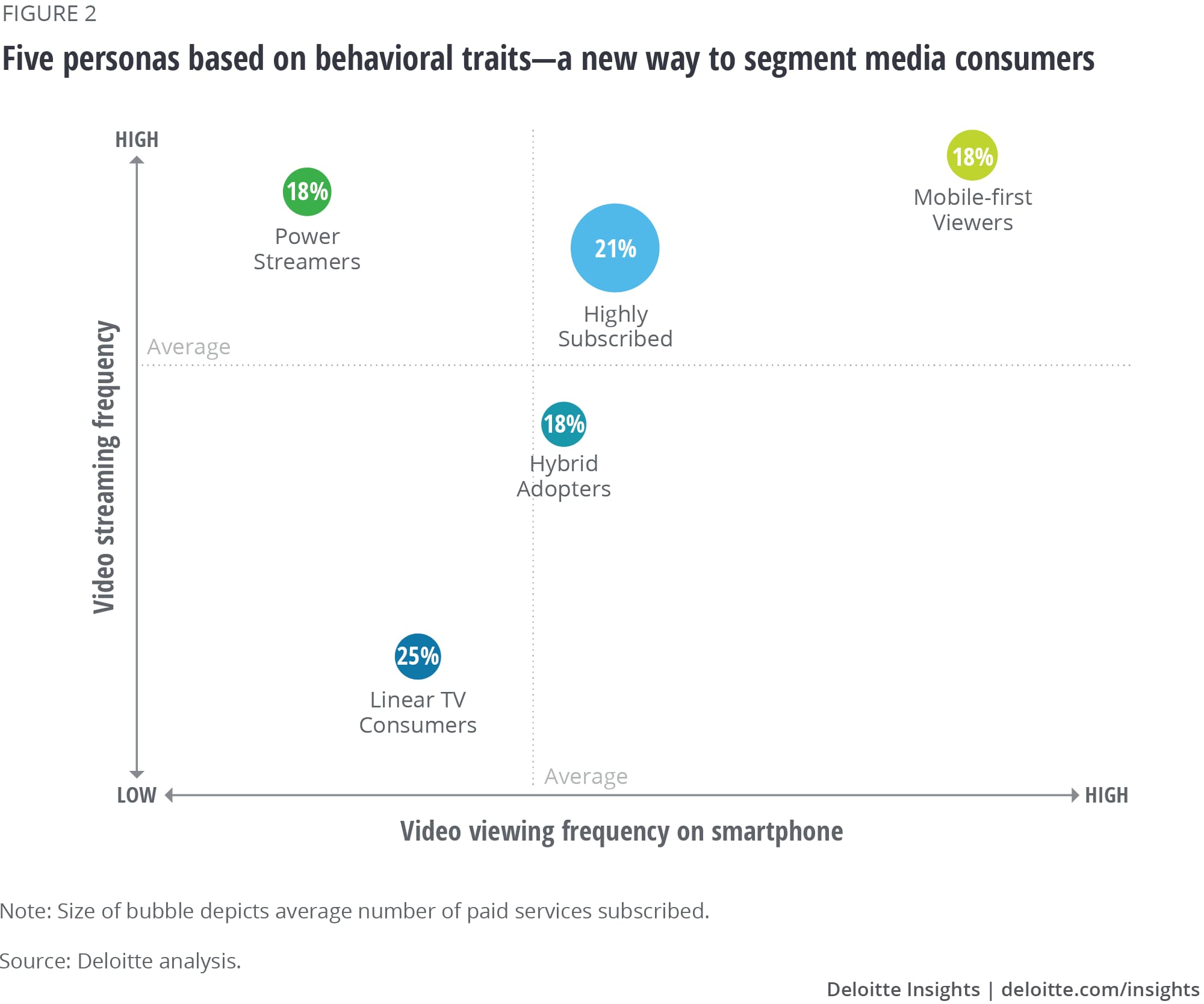Five personas based on behavioral traits—a new way to segment media consumers