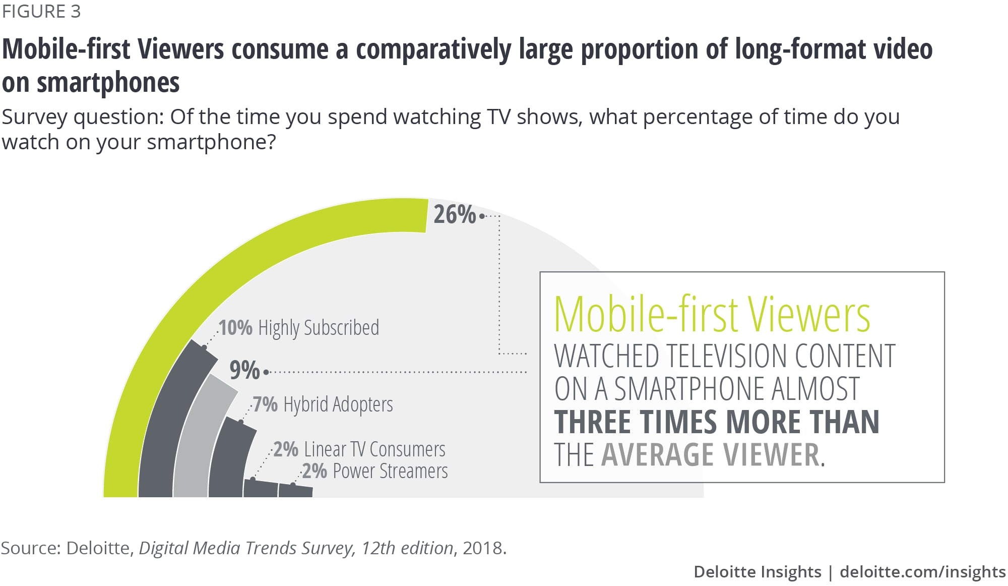 Media consumption behavior across generations | Deloitte