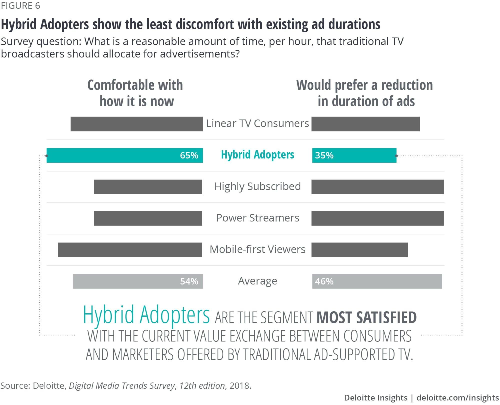 Hybrid Adopters show the least discomfort with existing ad durations